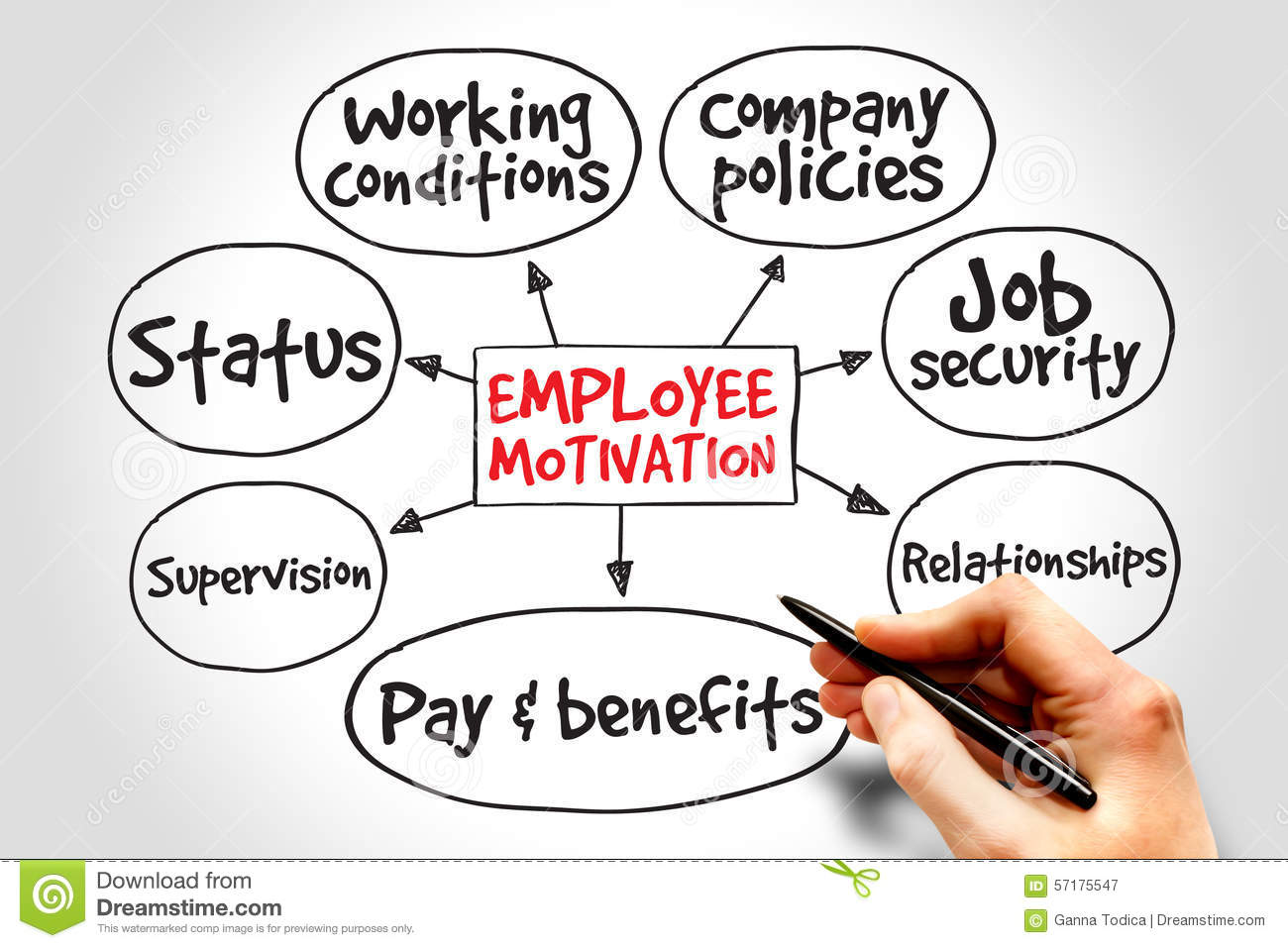 conceptual framework of leadership and employee motivation management essay A literature review on motivation  and present a conceptual framework  to achieve without employee involvement, which forces management to.