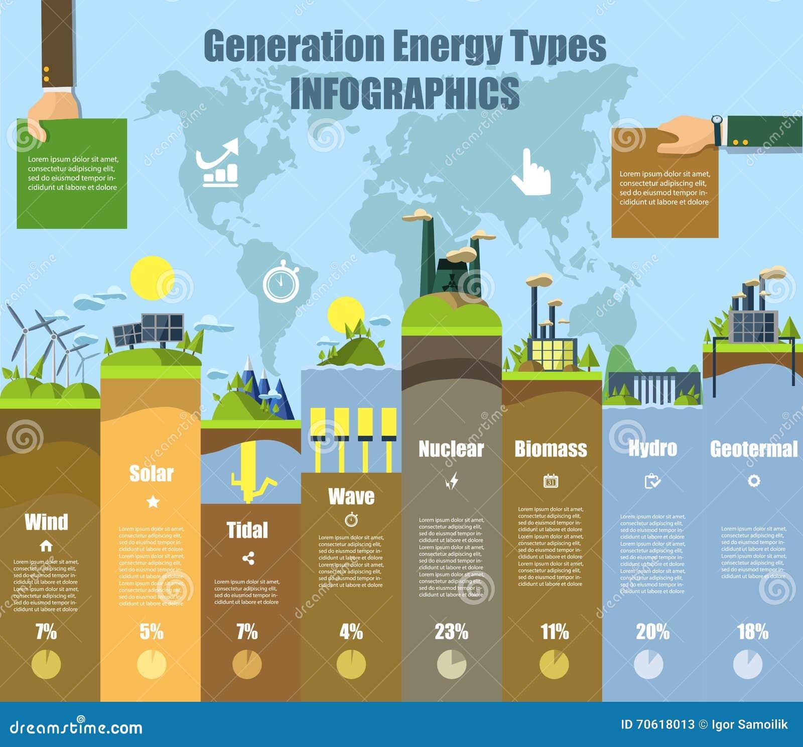 Energi skriver infographics Sol-, vind, hydro och bio bränsle också vektor för coreldrawillustration