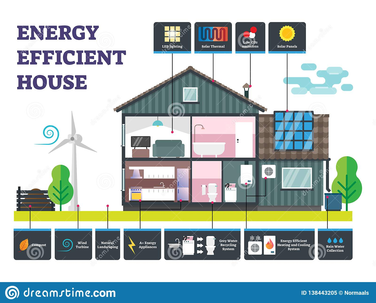 Energy efficient house vector illustration. Labeled sustainable building.