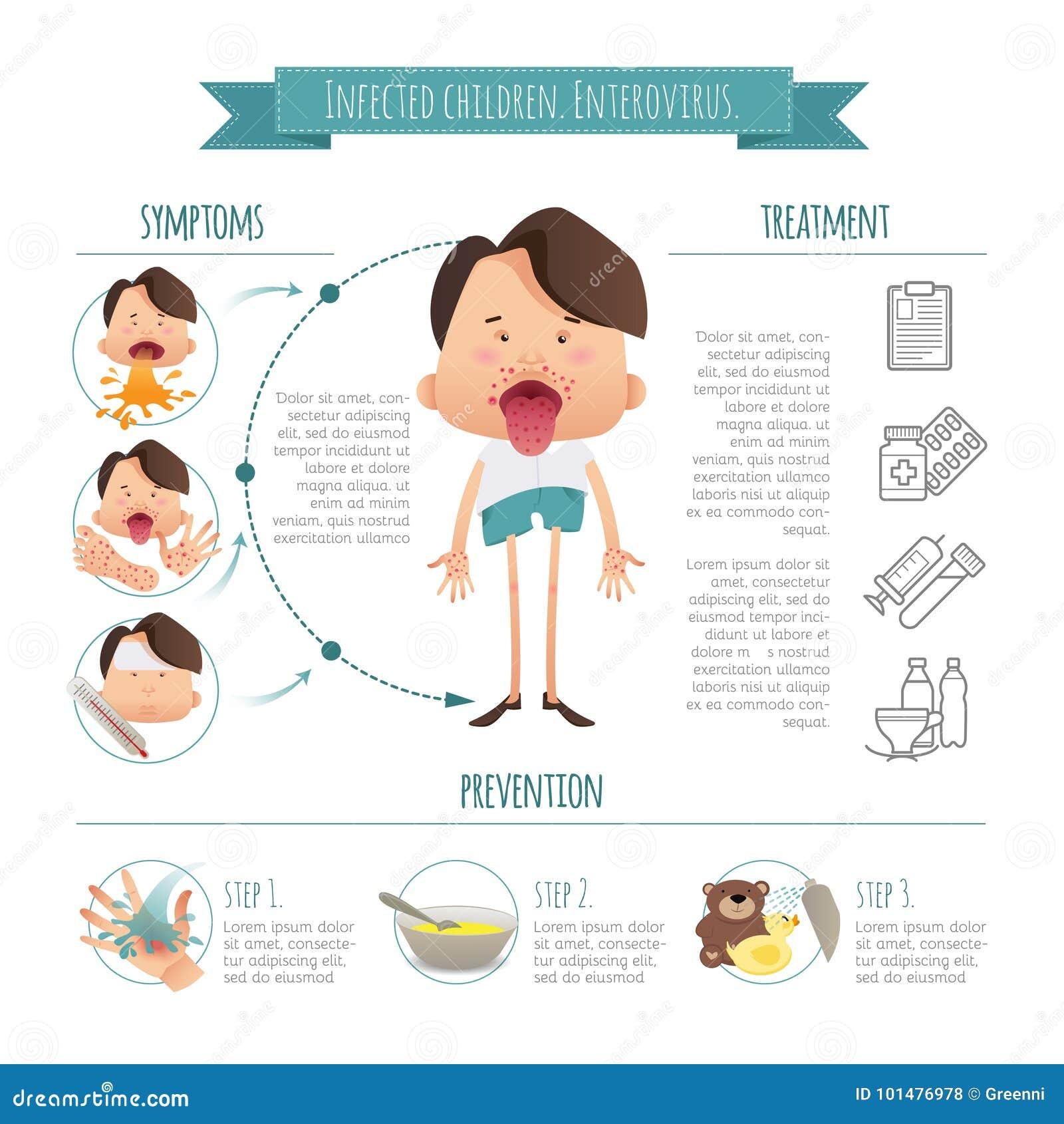 enfants infect s ent rovirus la maladie infographics de main pied bouche sympt mes pr vention. Black Bedroom Furniture Sets. Home Design Ideas