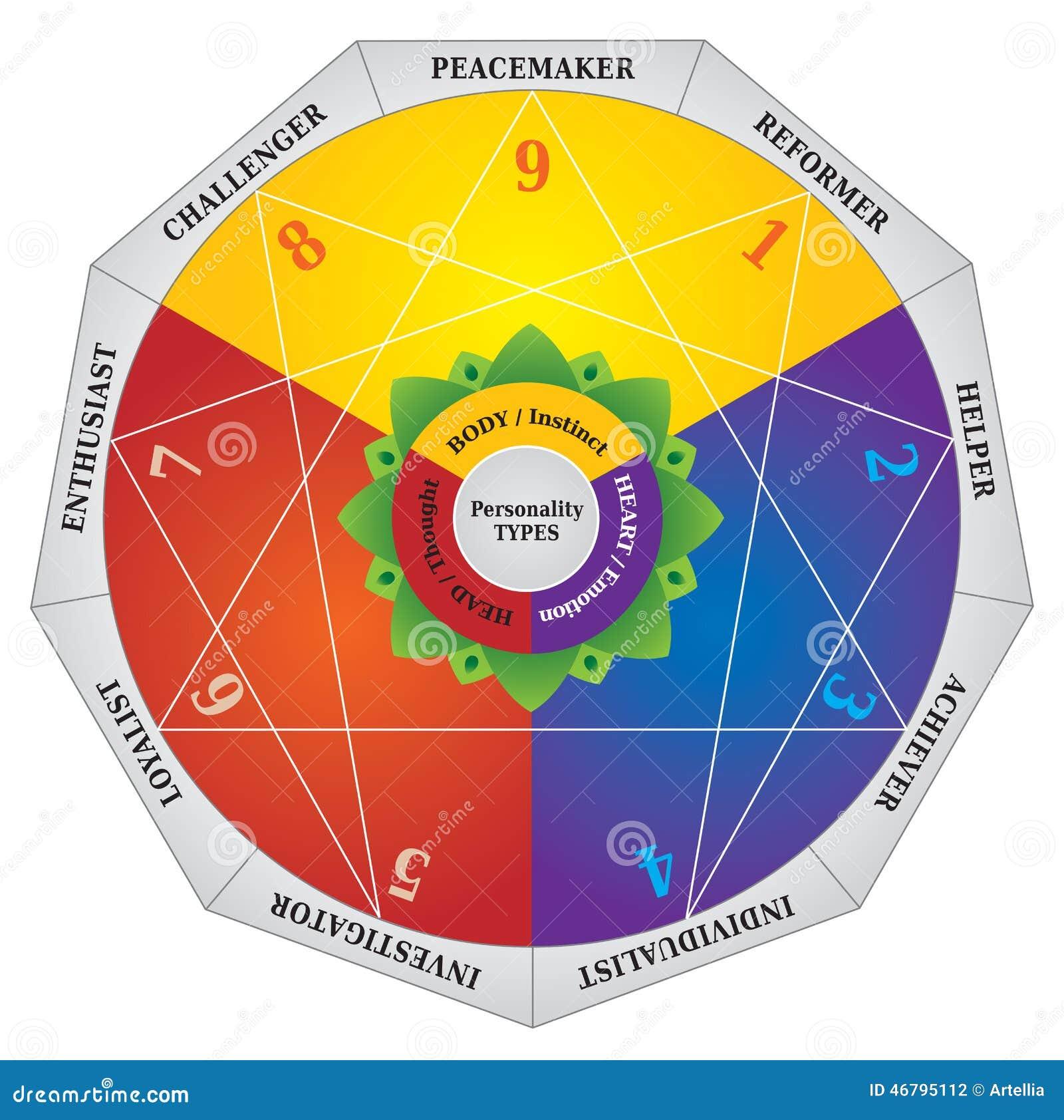 Enneagram - types de personnalité diagramme - carte d essai
