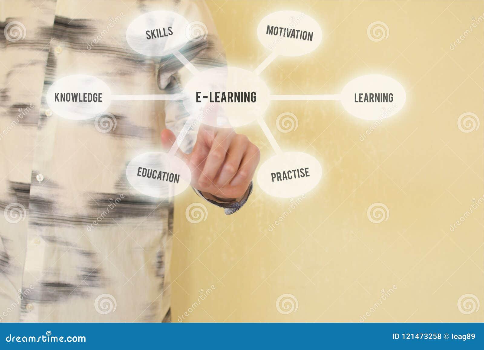 Ensino eletrónico e conceito em linha da educação