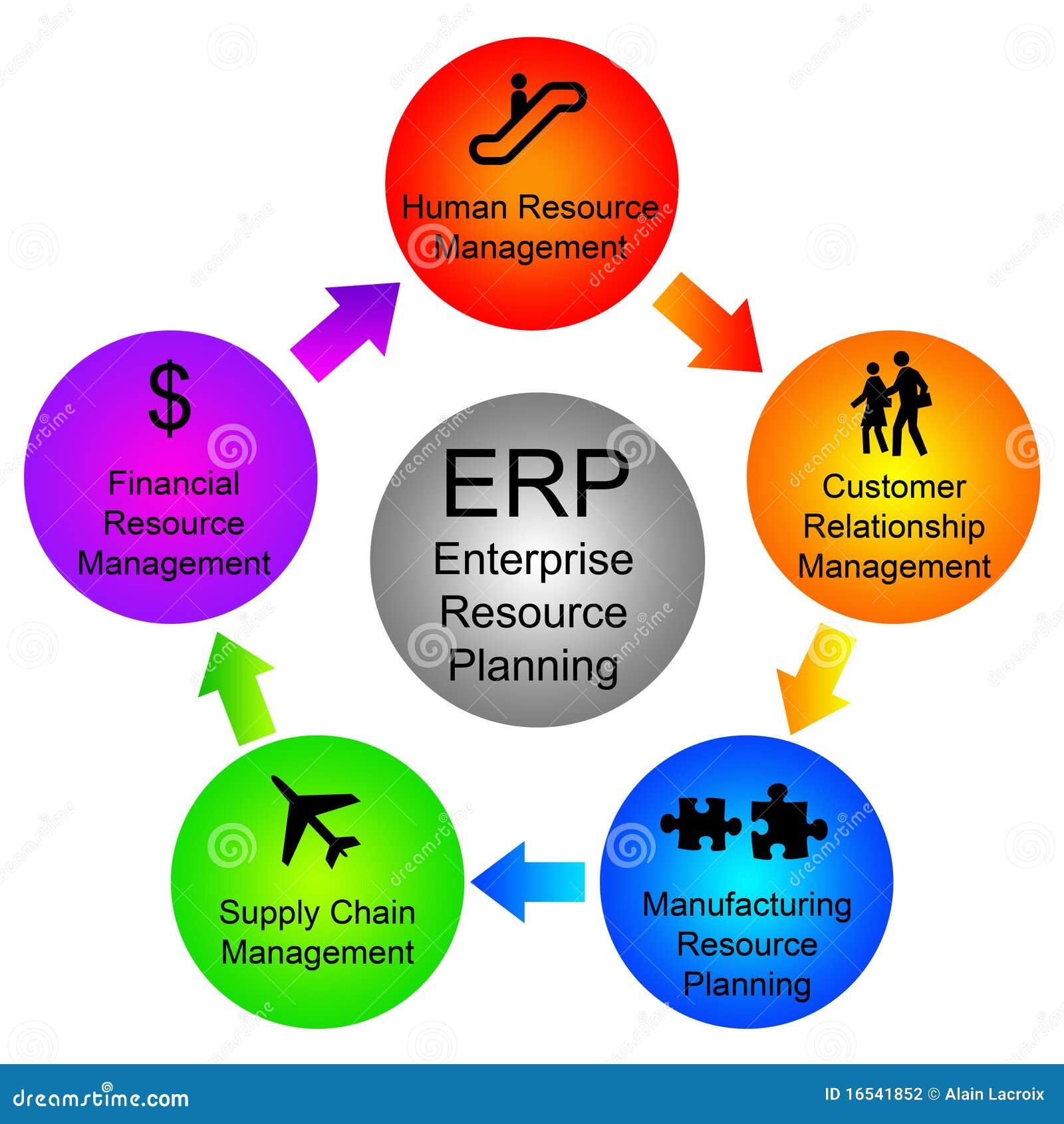 Enterprise Resource Planning Stock Illustration