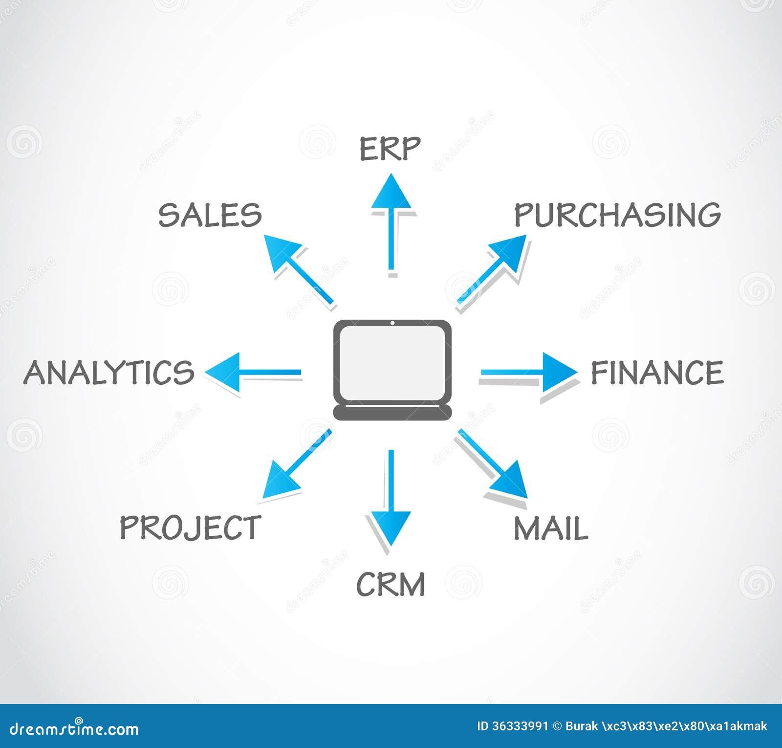 Erp Site Map: Enterprise Resource Planning ERP Stock Image