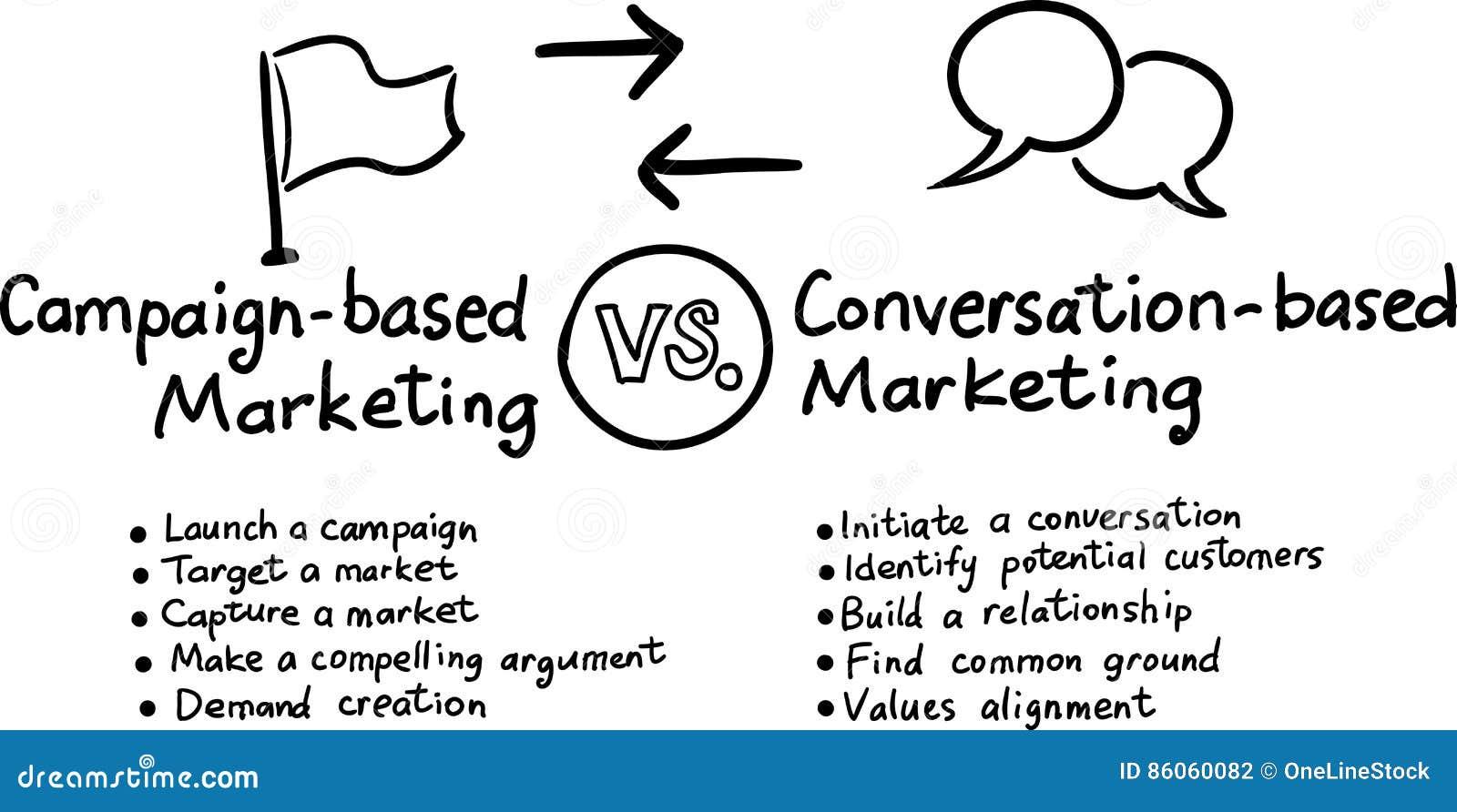Entregue o desenho tirado do whiteboard do conceito - mercado da conversação