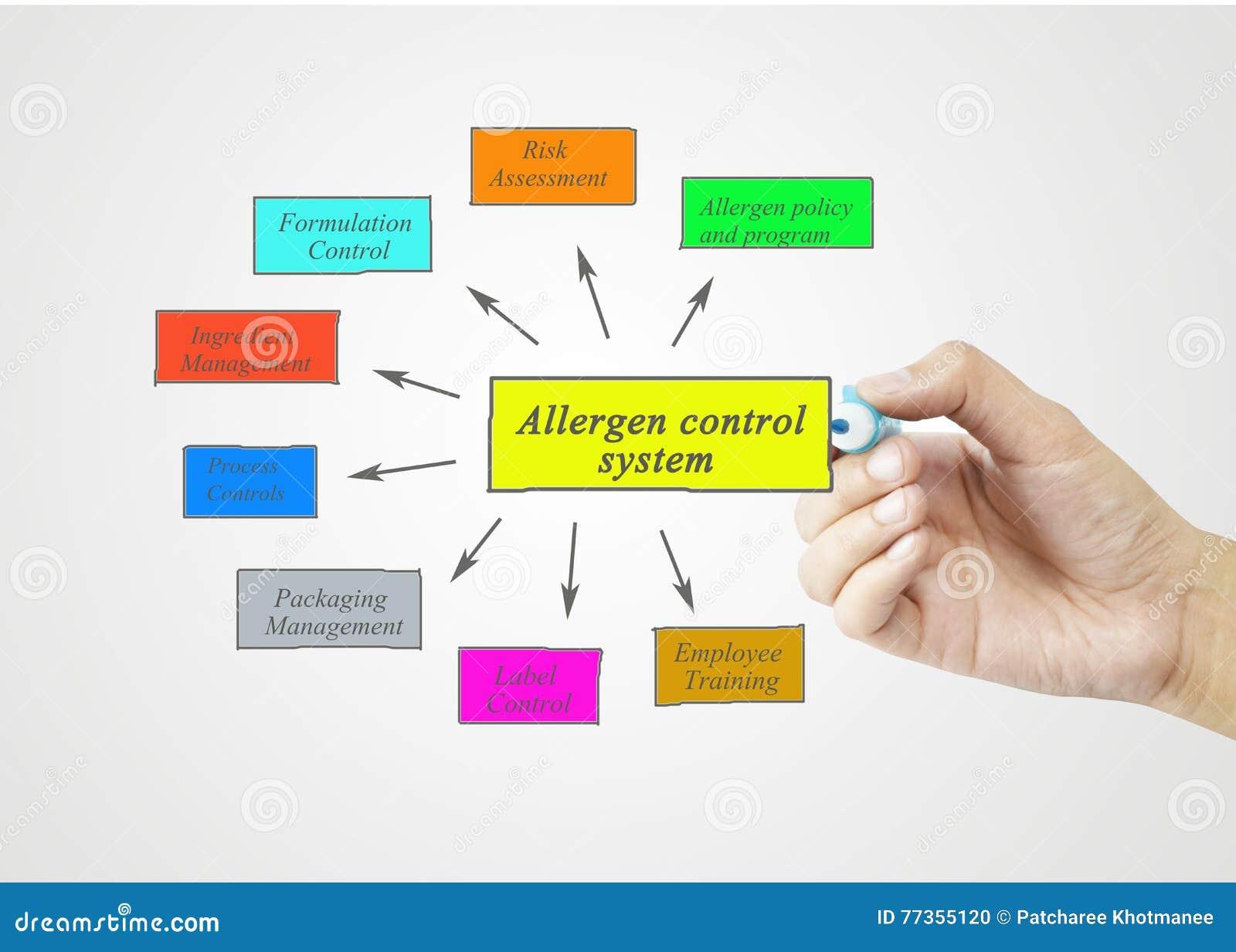 Entregue o elemento da escrita do sistema de controlo do alrgeno download entregue o elemento da escrita do sistema de controlo do alrgeno para o engodo do ccuart Gallery