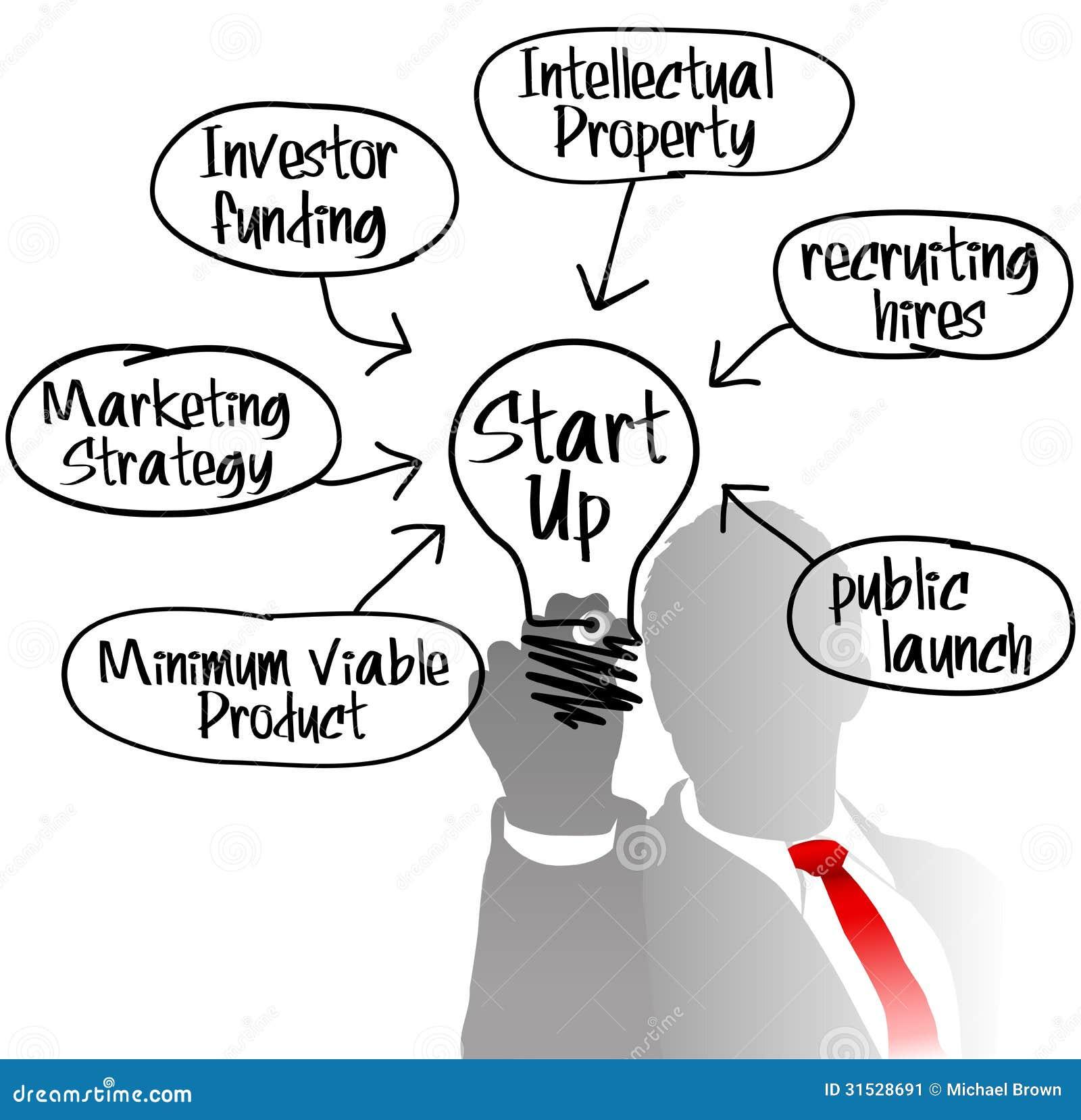 Entrepreneur startup idea light bulb stock image image for Entrepreneur idee