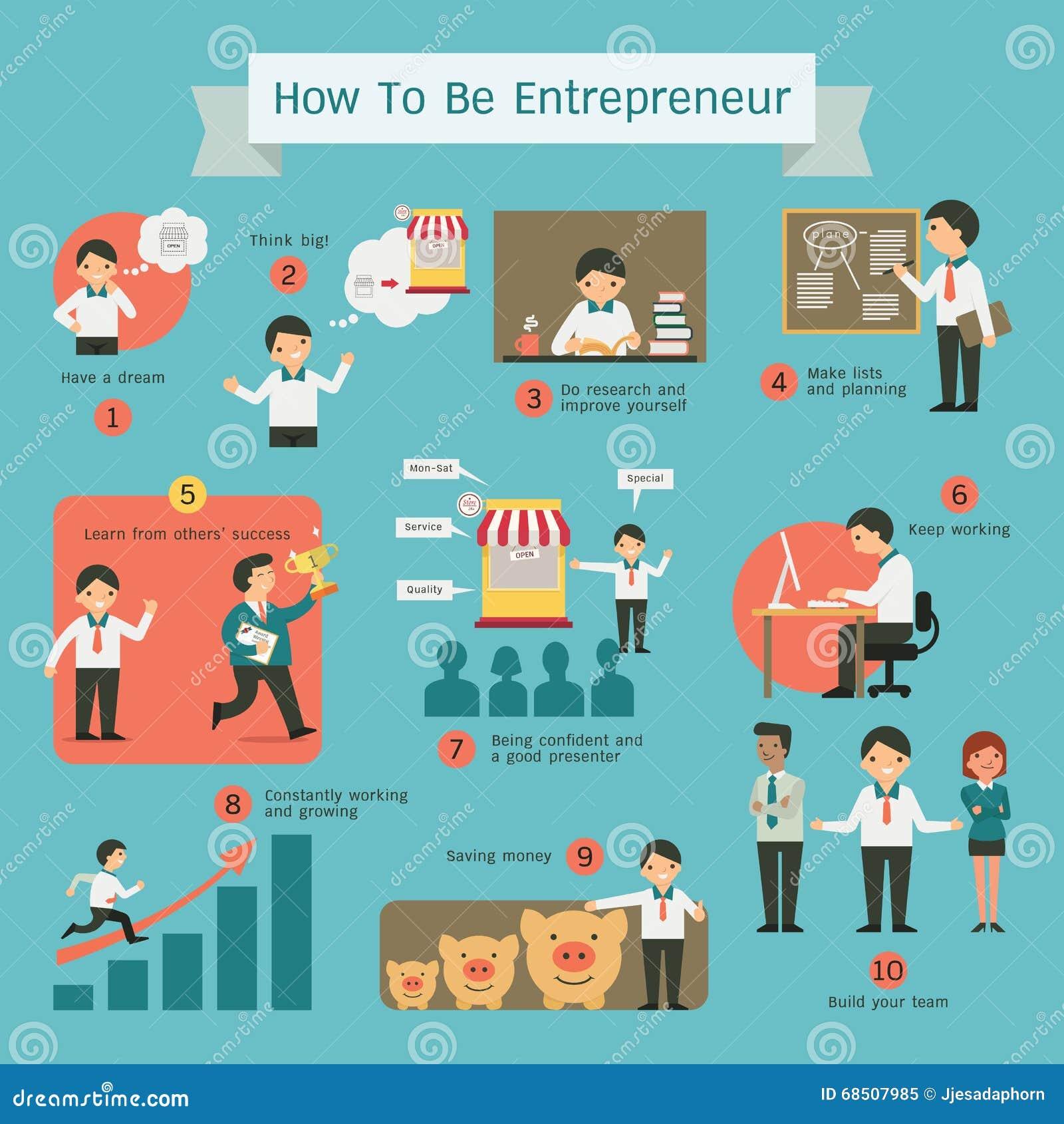 Character Design Career Information : Entrepreneurship infographics stock vector image
