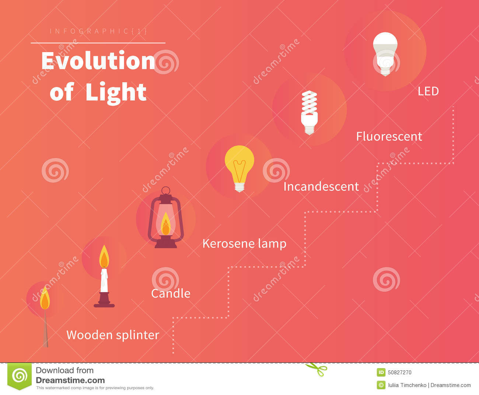 Entwicklung des Lichtes