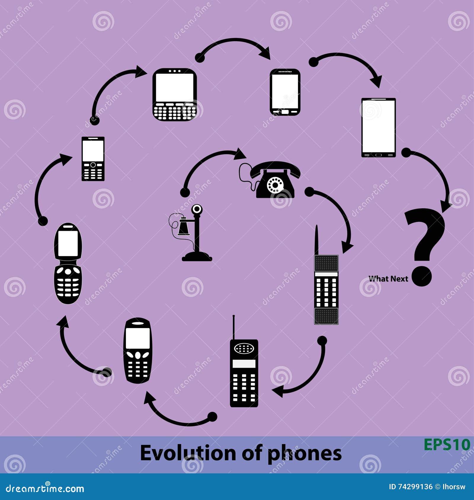 Entwicklung von Telefonen, tehnology Fortschritt, welches folgende Konzept flach