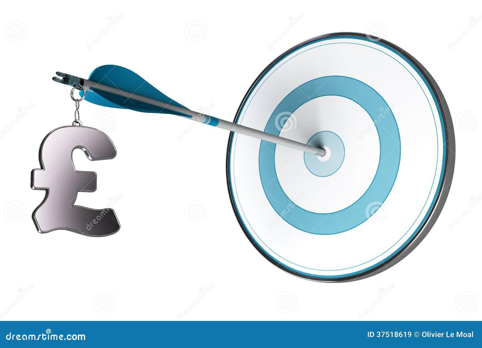 Erfolgreiches GBP-Investitions-Konzept
