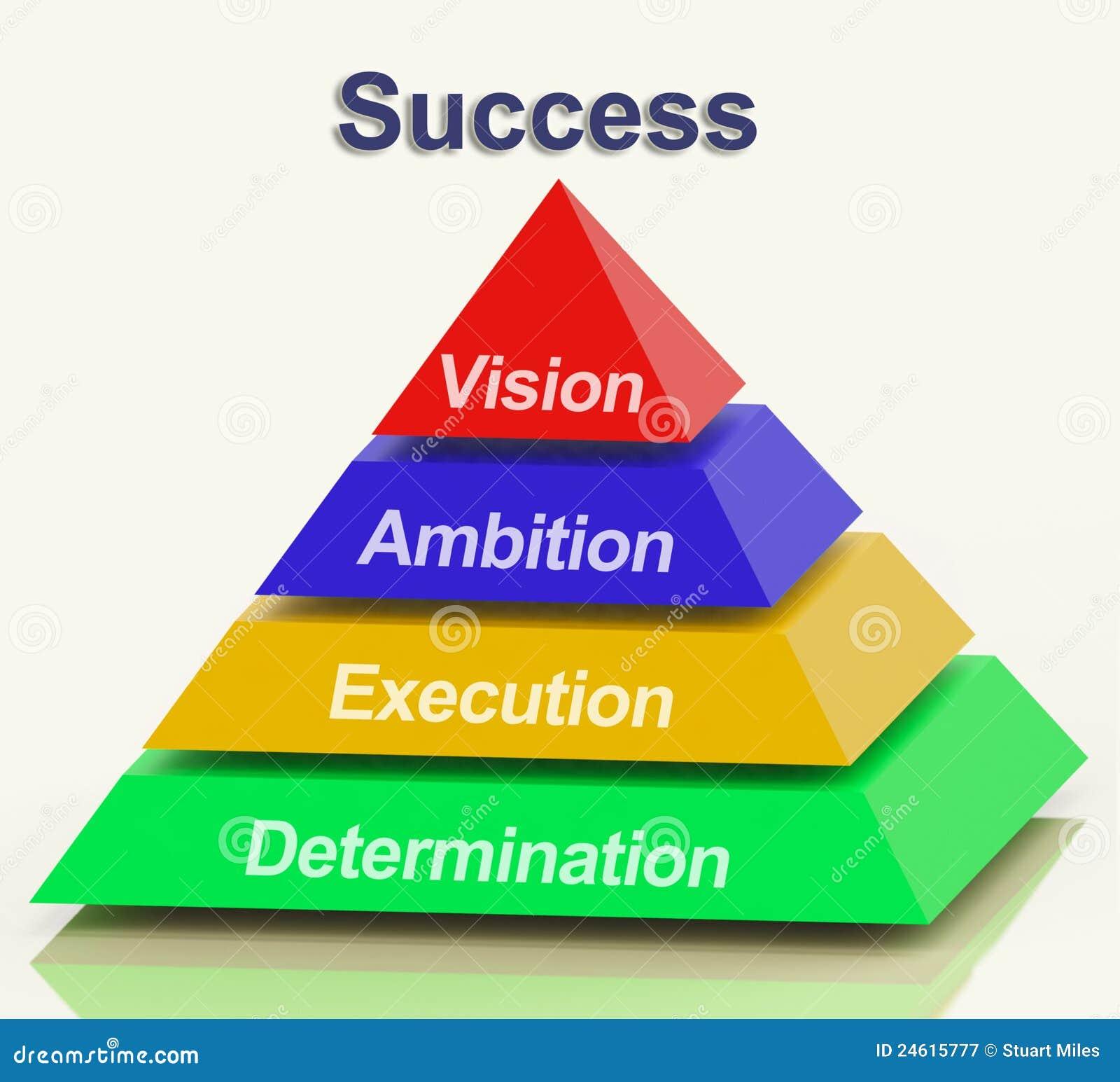 Erfolgs-Pyramide, die Visions-Ehrgeiz Durchführung und Determinat zeigt