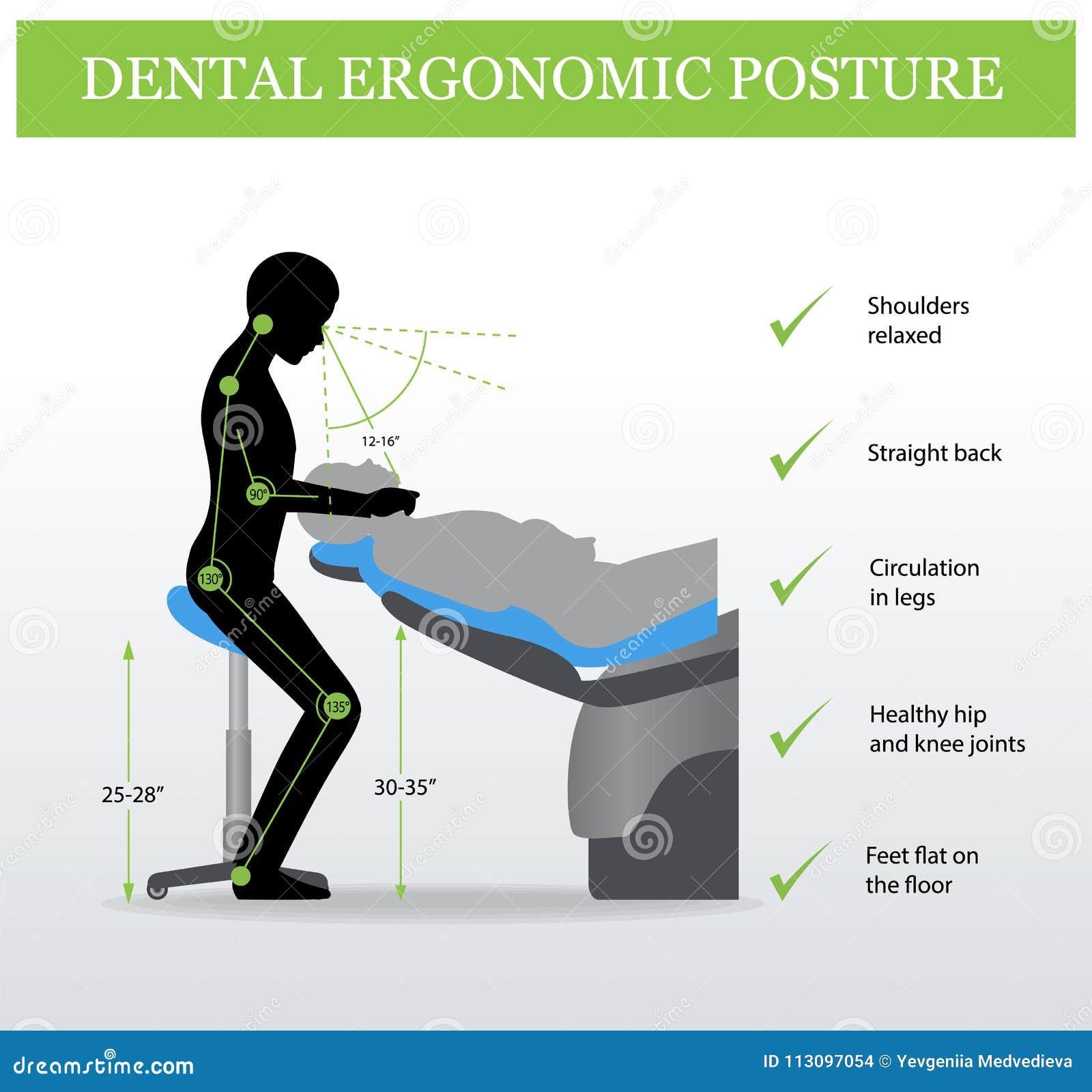 Posizione Corretta Ufficio.Ergonomia In Odontoiatria Posizione Corretta Illustrazione