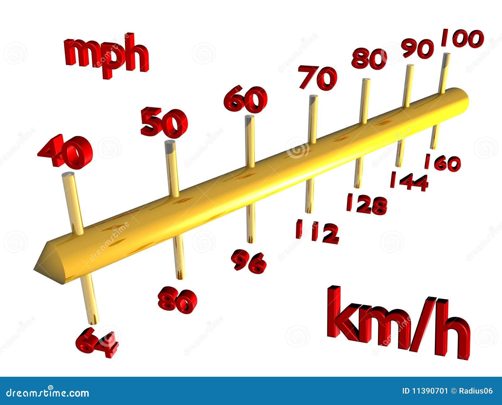 Escala comparativa da velocidade