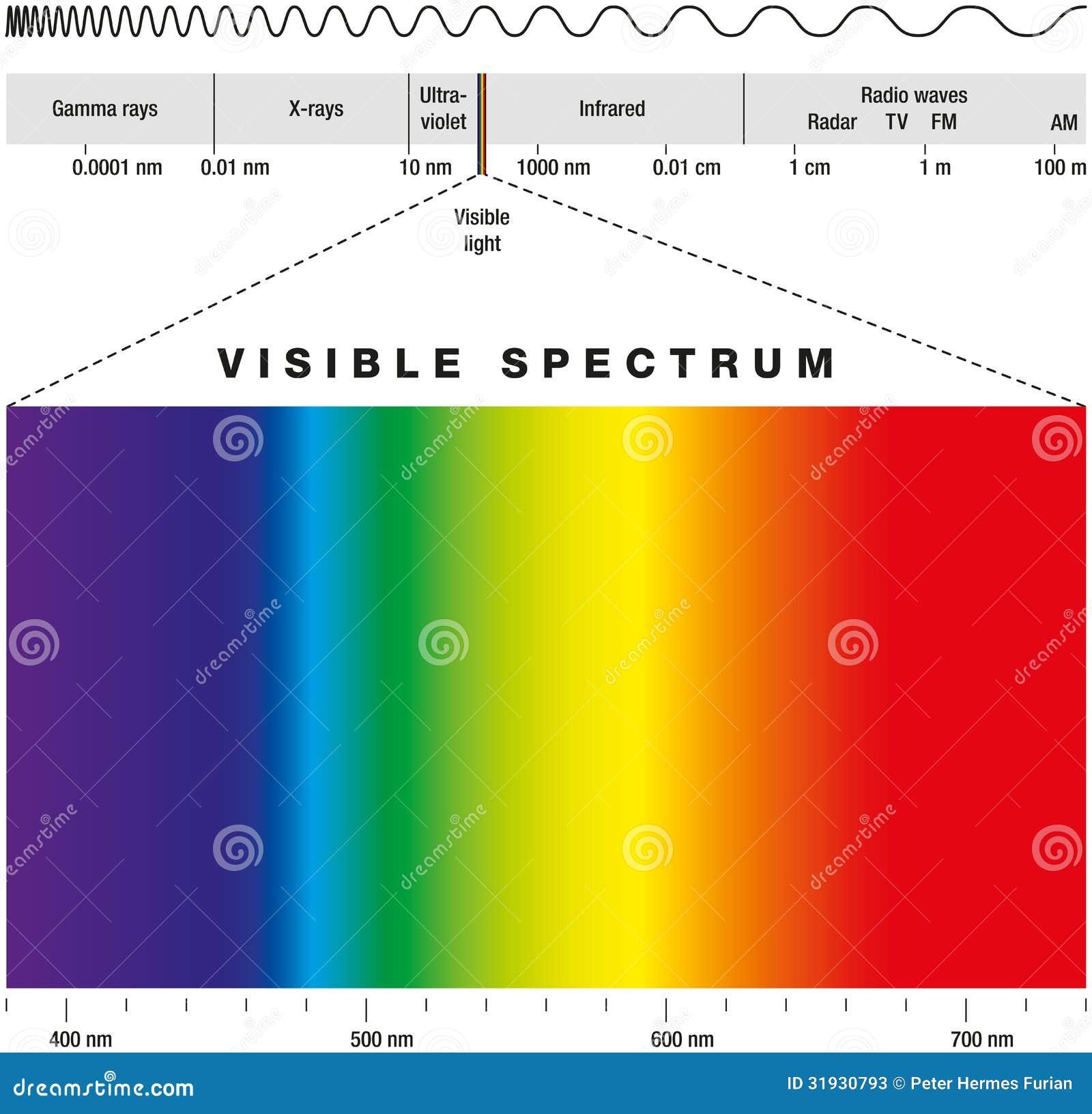 Espectro electromágnetico