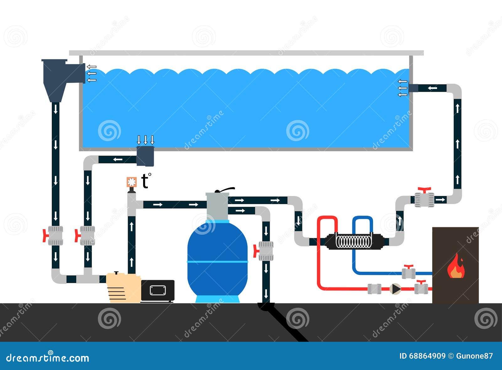 Esquema de piscina ilustra o do vetor ilustra o de for Esquema hidraulico piscina