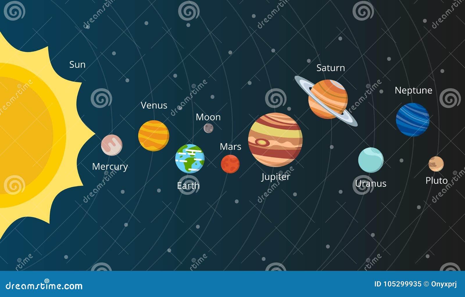 Ilustração Gratis Espaço Todos Os Universo Cosmos: Esquema Do Sistema Solar Planetas No Estilo Do Vetor