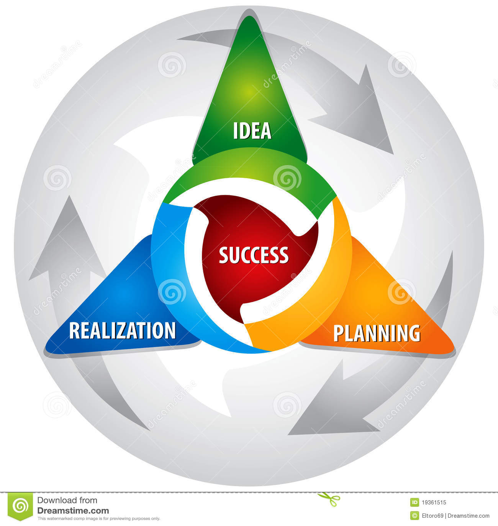 Estratégia de Developmnet