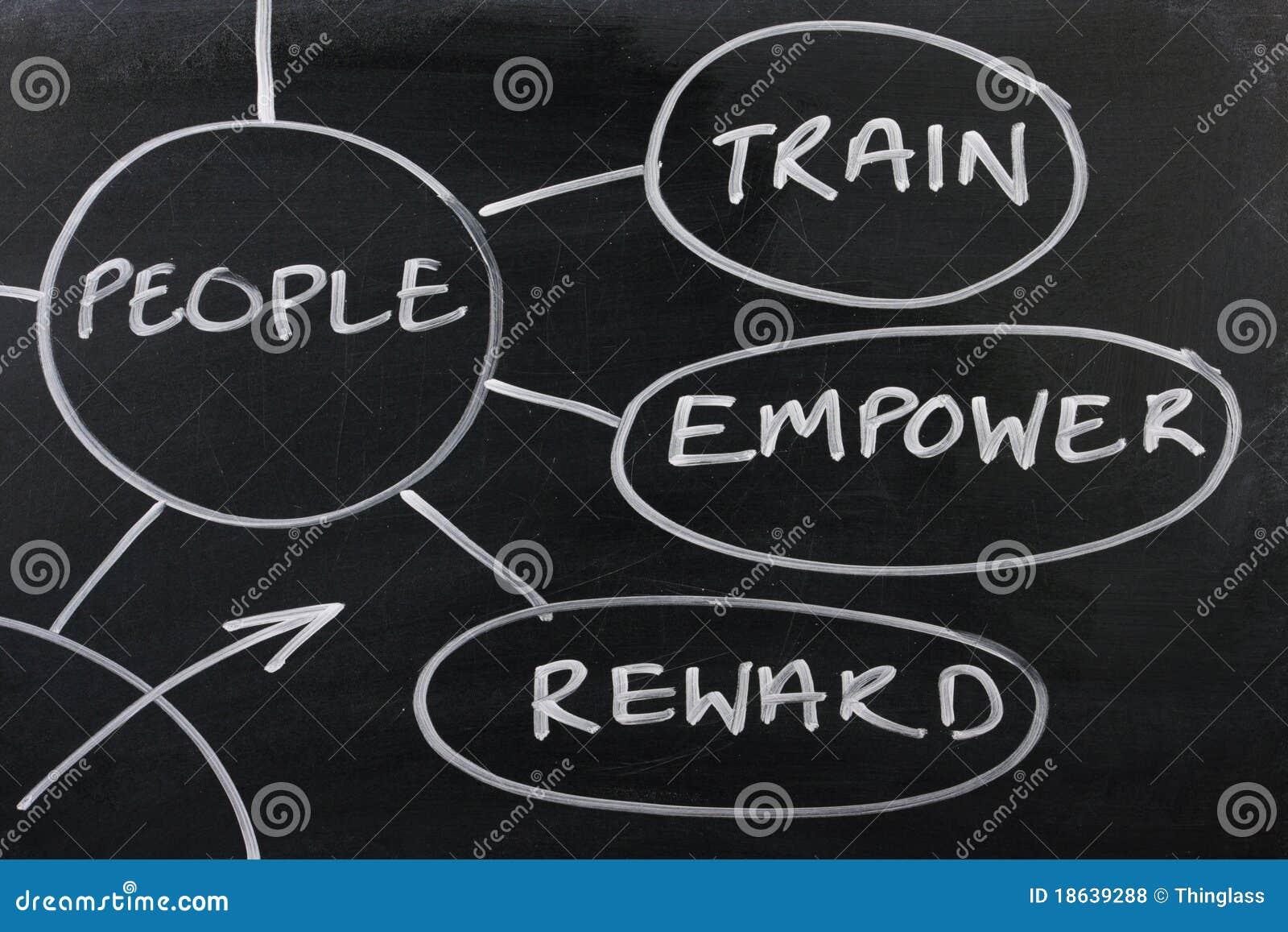 Estratégia de gerência do empregado