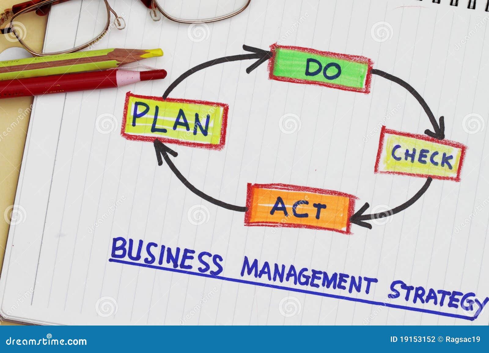 Estratégia de gerência do negócio