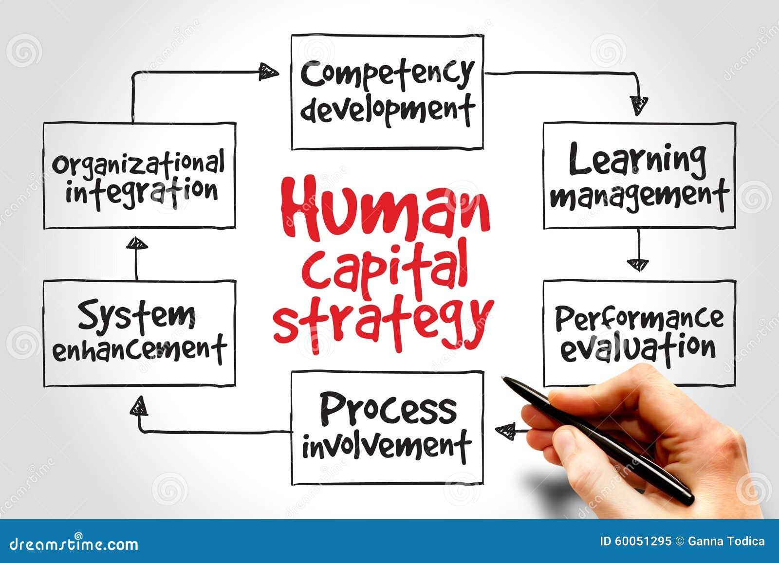 Resultado de imagen de estrategia capital humano