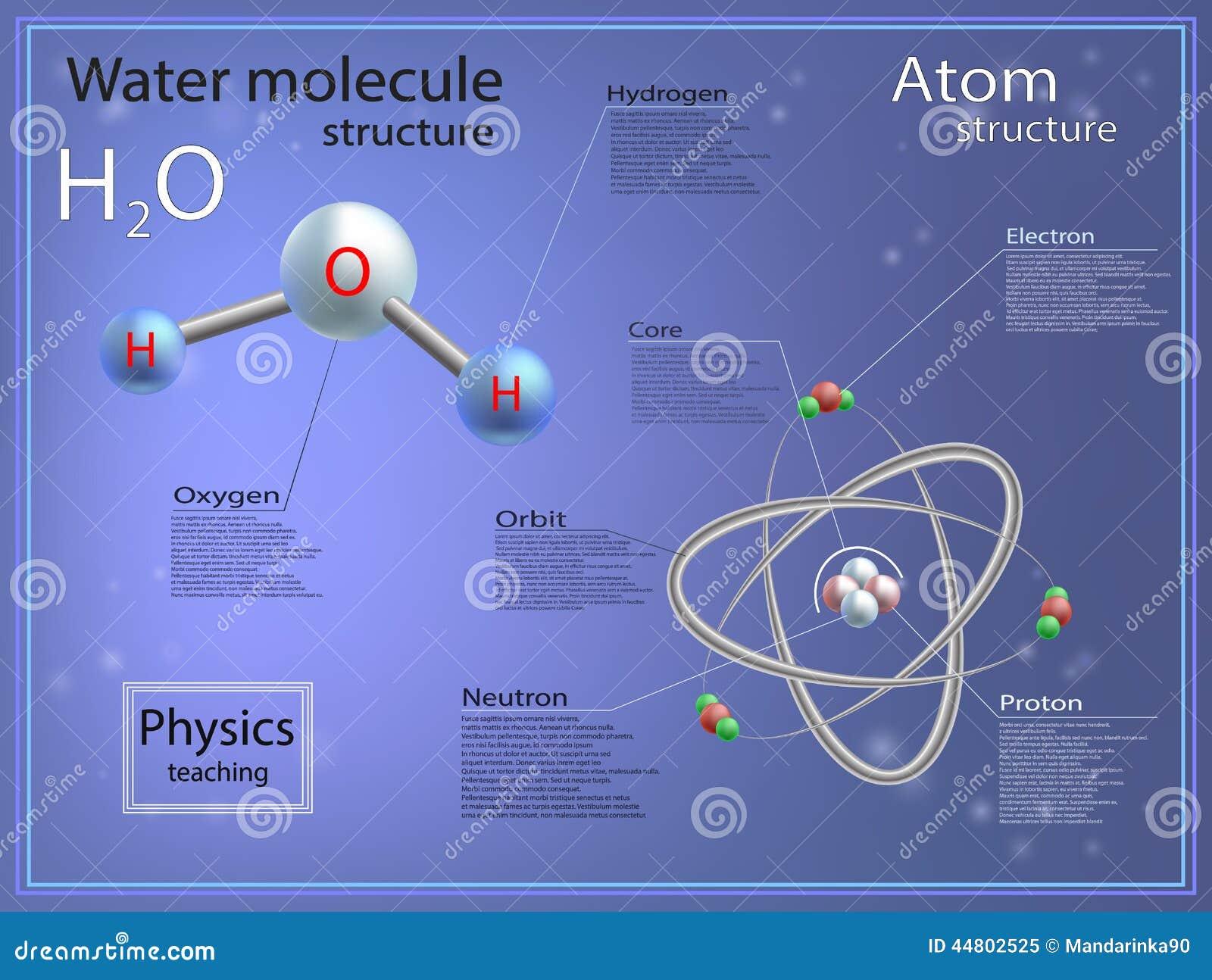 Estructura Atómica Y Molecular Del Agua Ilustración Del