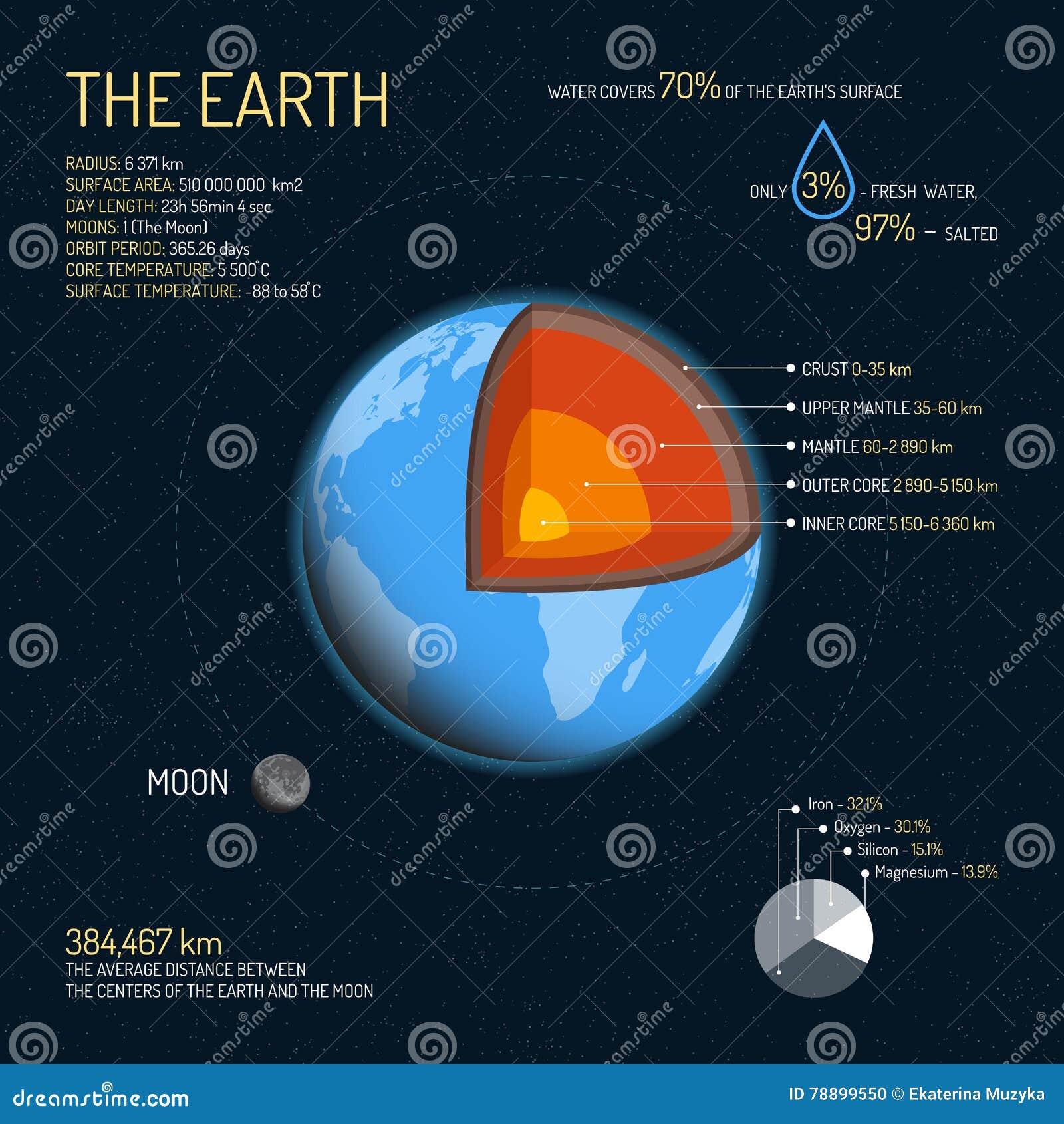Estructura detallada de la tierra con el ejemplo del vector de las capas Bandera externa del concepto de la ciencia espacial Elem