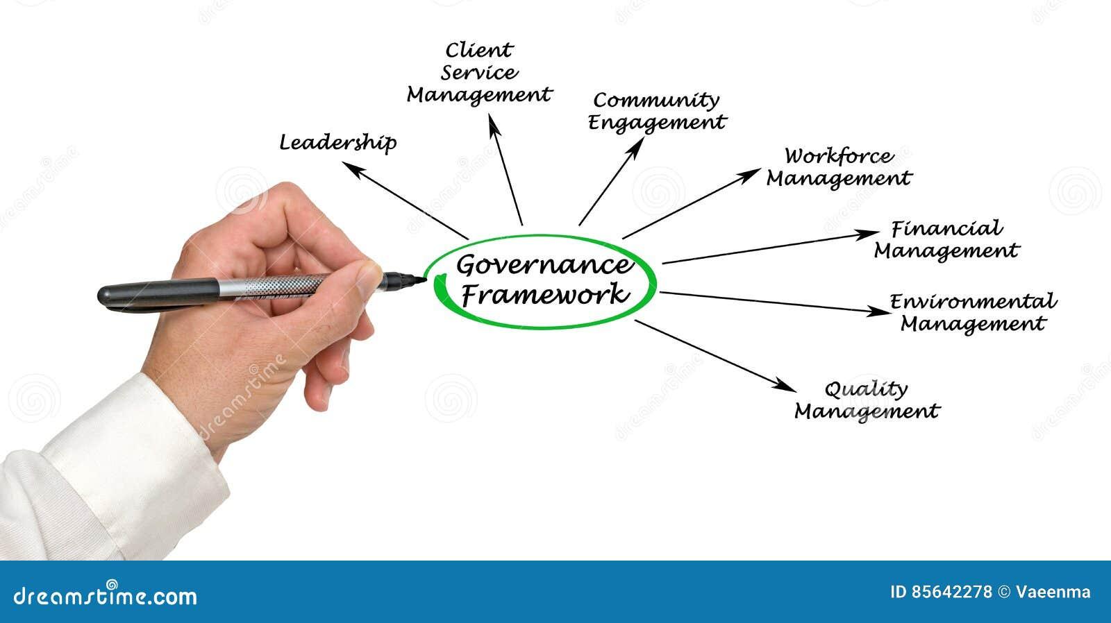 Estrutura da governança