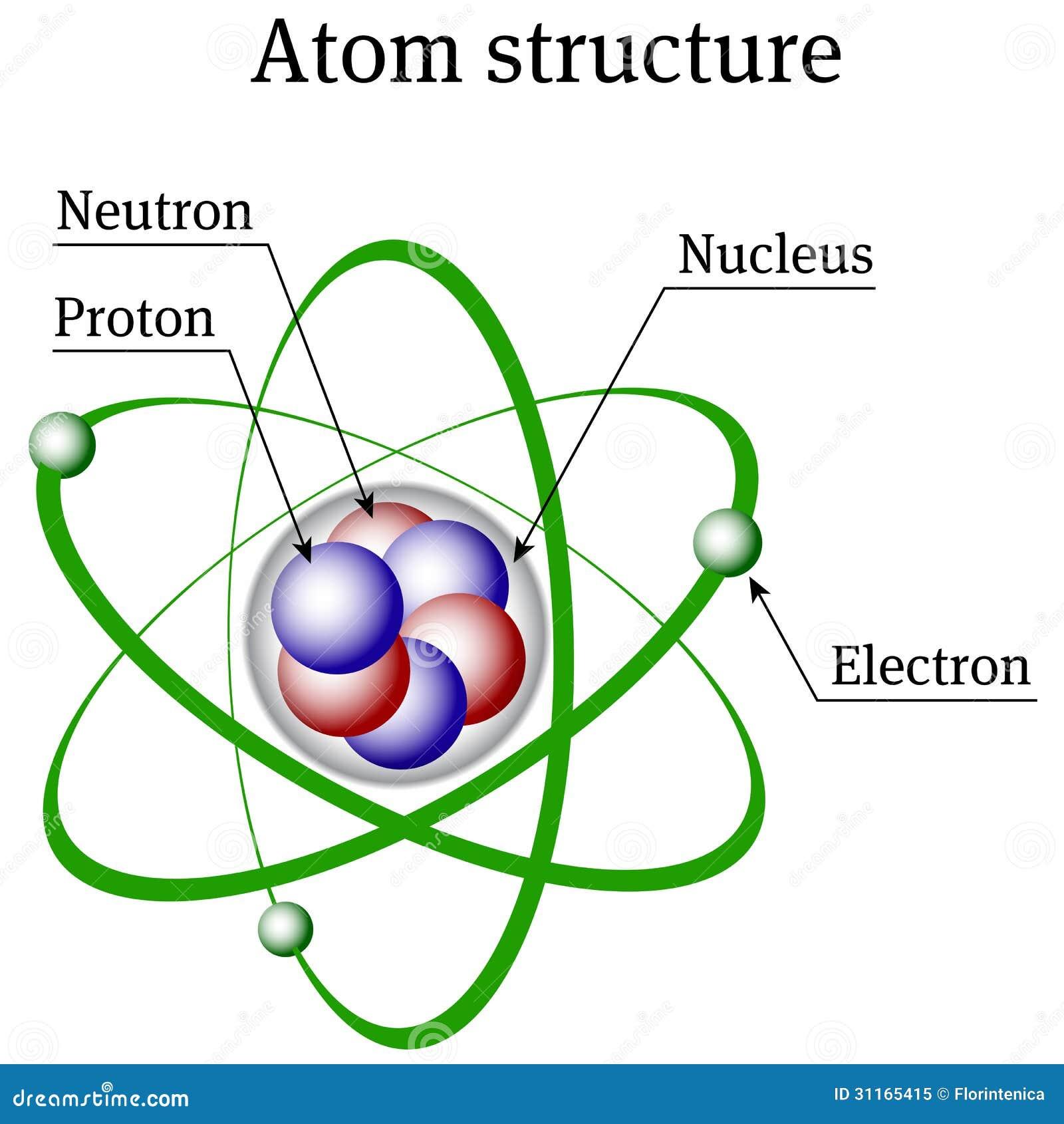 Estrutura Do átomo Ilustração Do Vetor Ilustração De