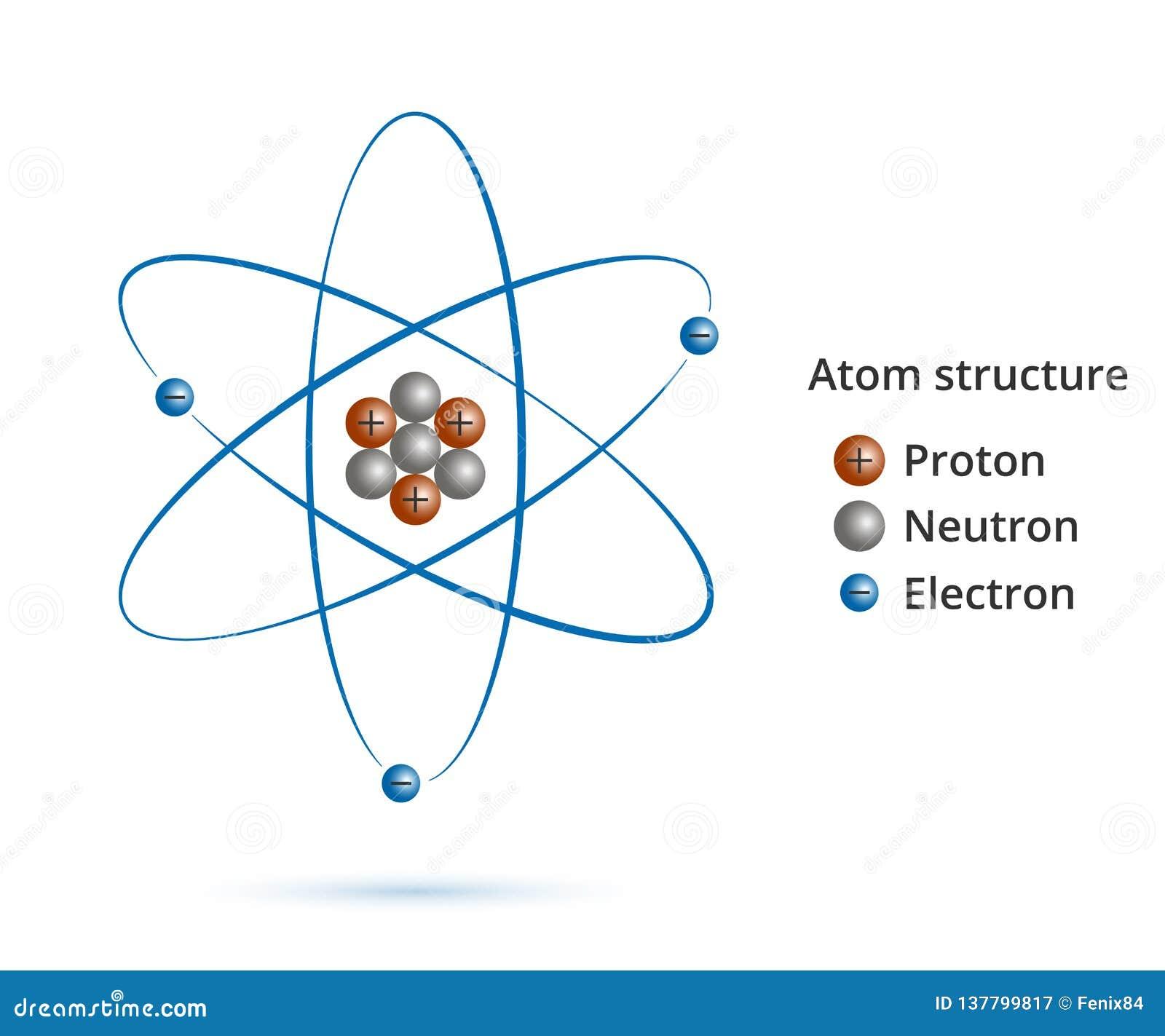 Estrutura Do Núcleo Do átomo Protão Nêutrons Elétrons E