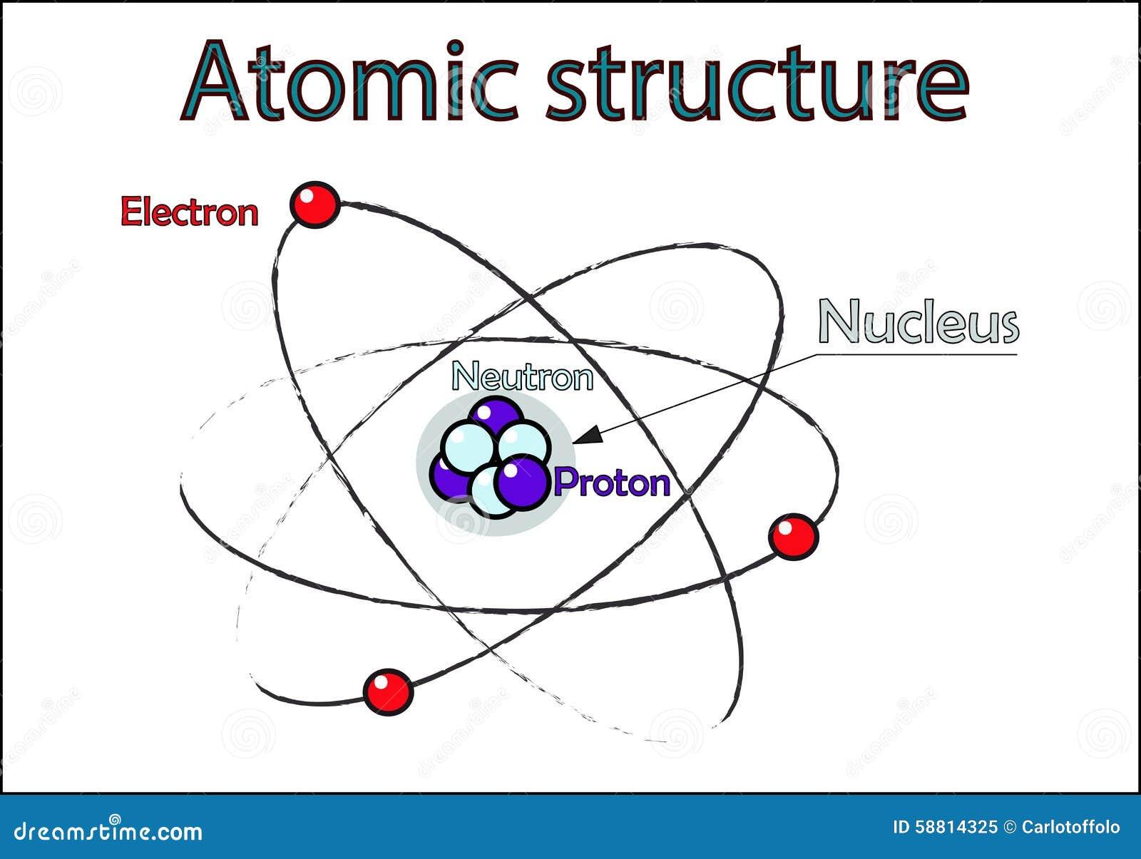 Estrutura Atômica Ilustração Stock Ilustração De Positivo