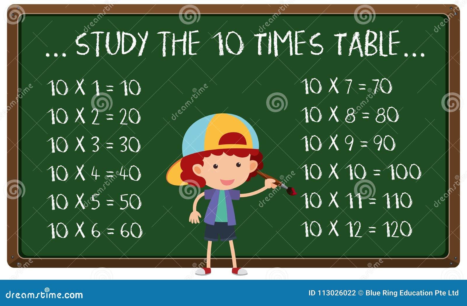 Estudie la tabla de diez veces a bordo