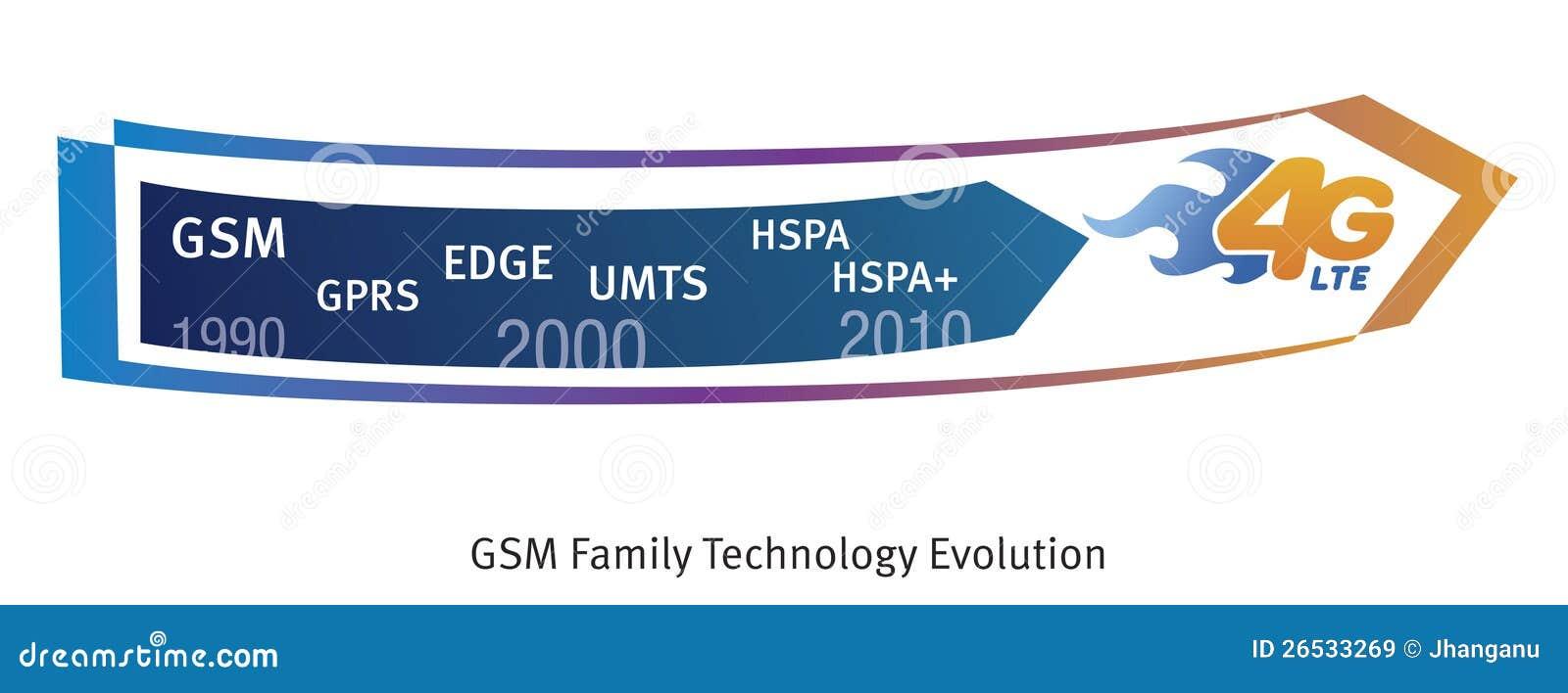 Evolução da G/M