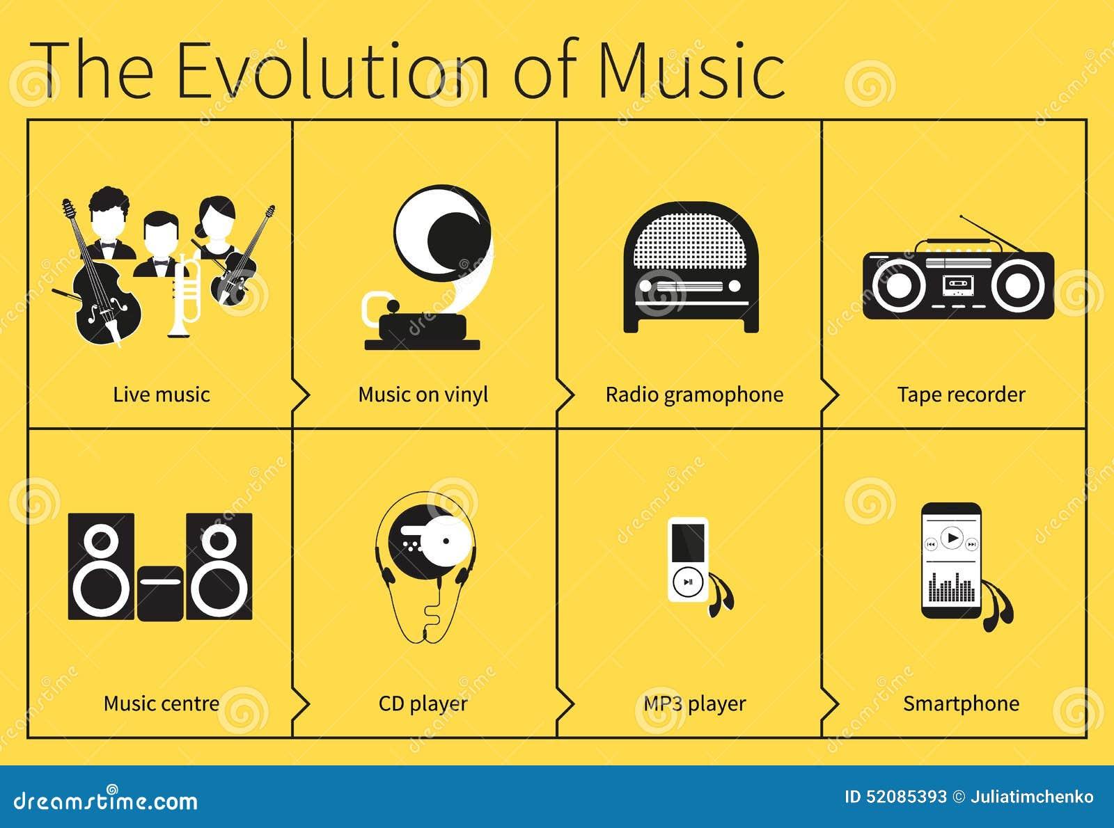 Ewolucja muzyka