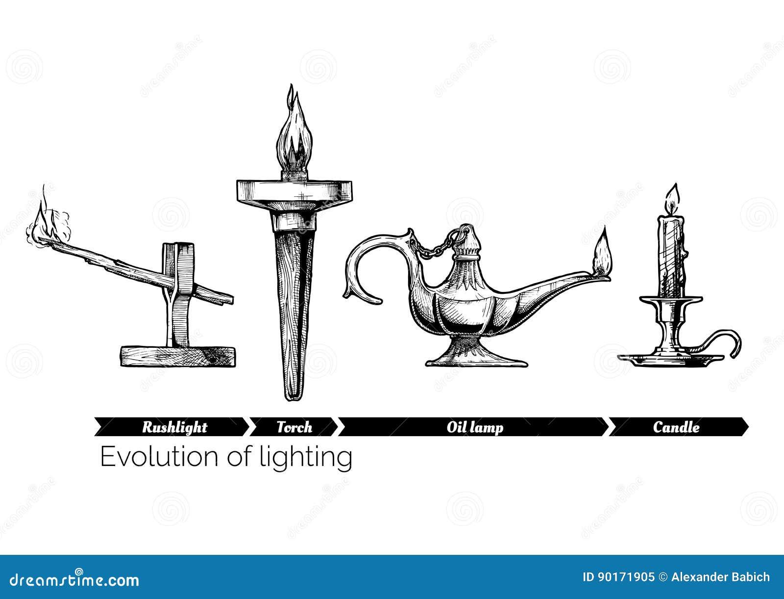 Ewolucja oświetlenie