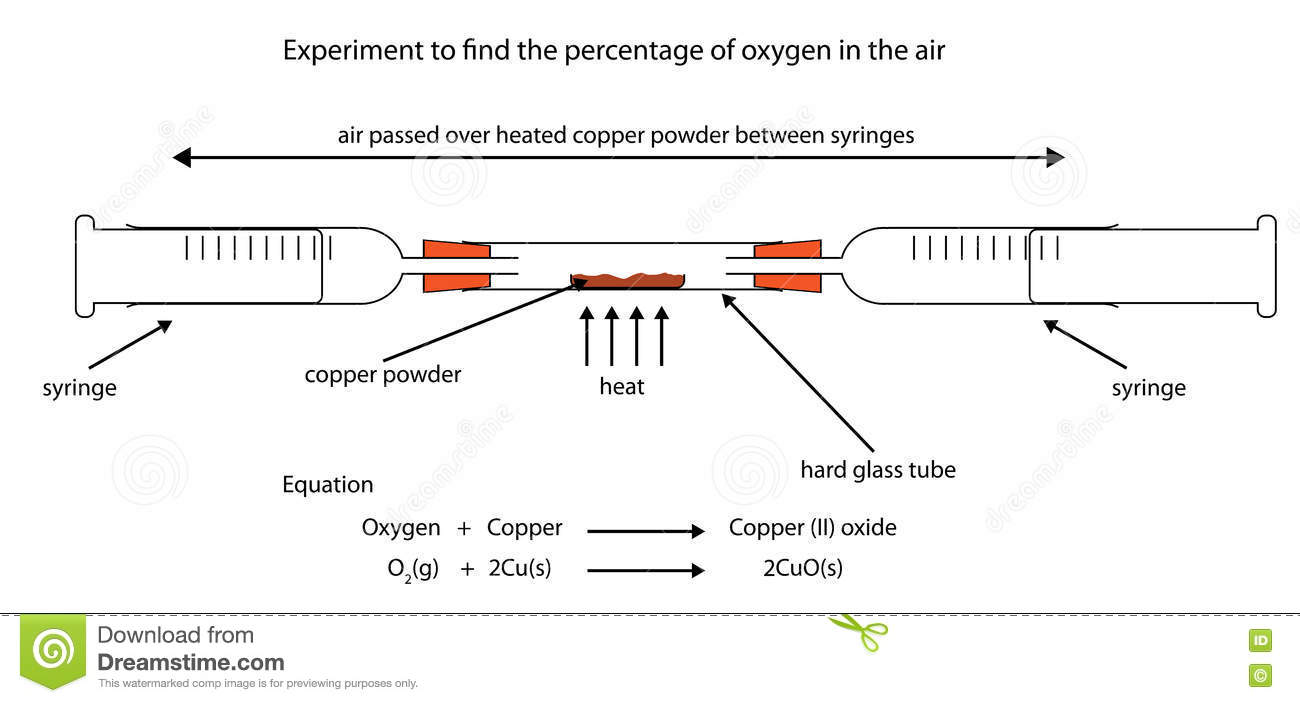 Experiment To Find Percentage Of Oxygen In Air By Heating Copper How To  Find Percentage Equation