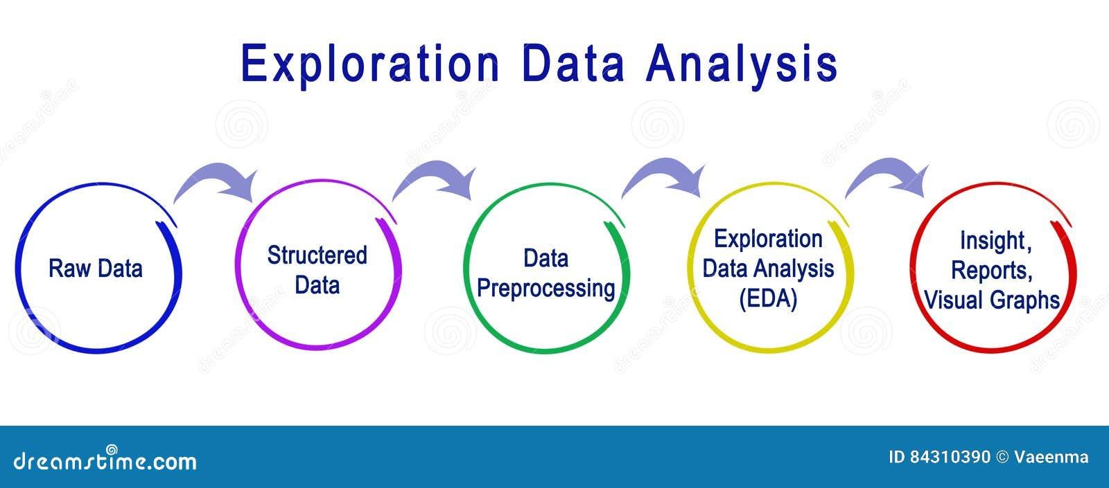 Exploration Data Analysis Stock Illustration  Illustration
