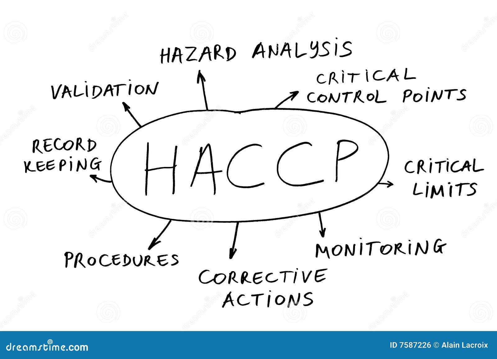 Haccp for pinterest