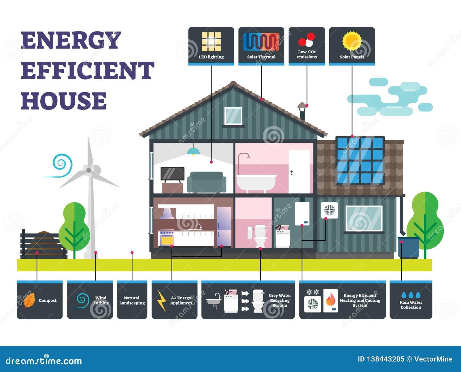För husvektor för energi effektiv illustration Märkt hållbar byggnad