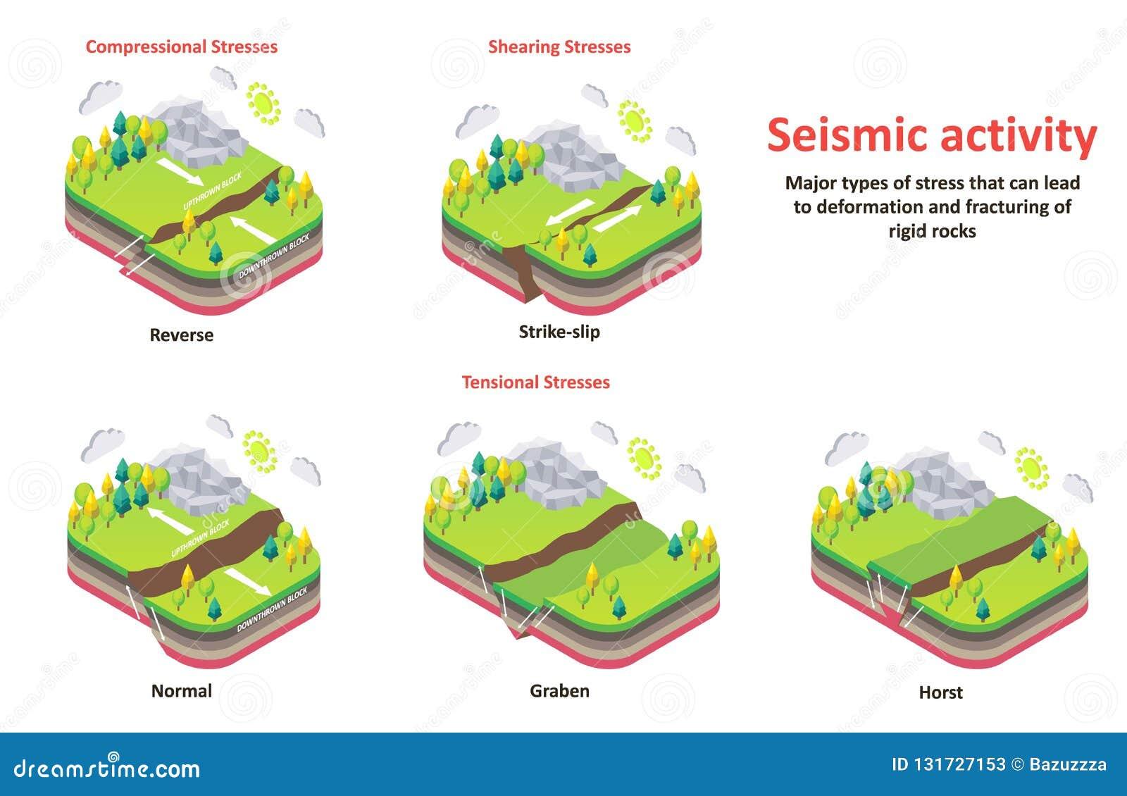 För jordskorpa för seismisk aktivitet diagram för vektor för spänningar isometriskt