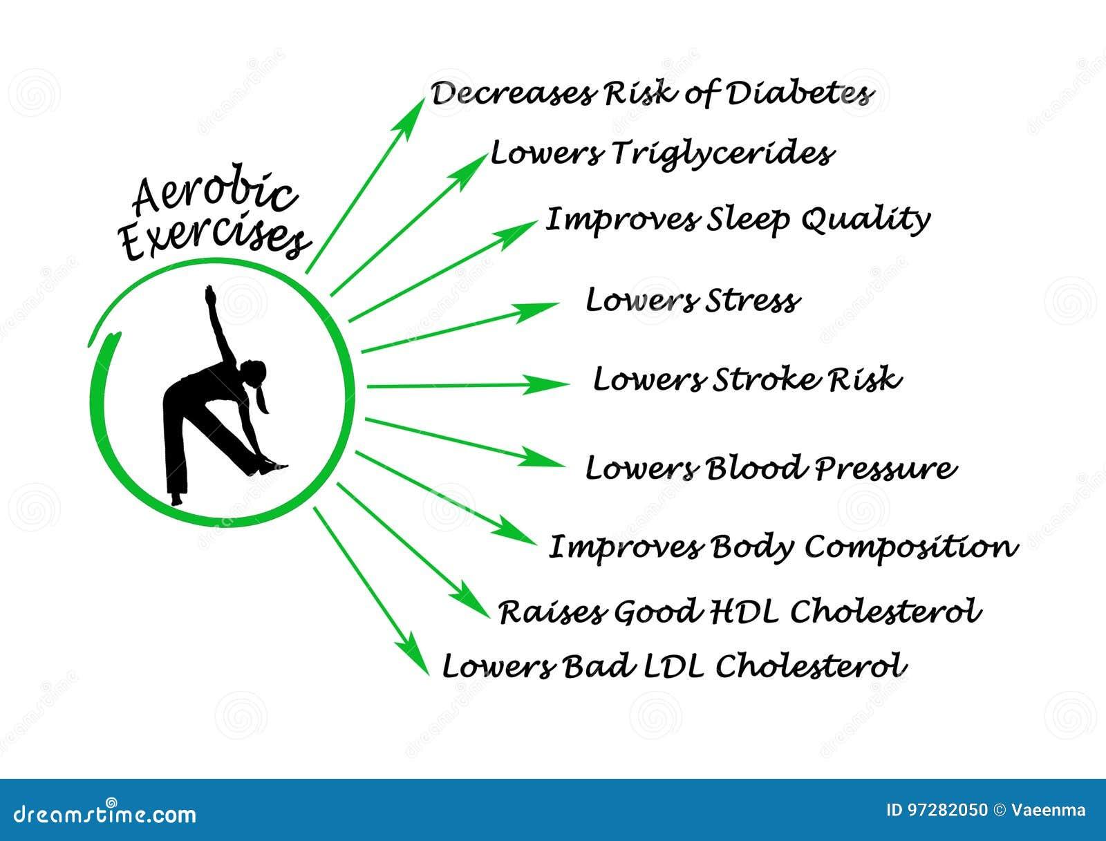 Fördelar av aerobiskt