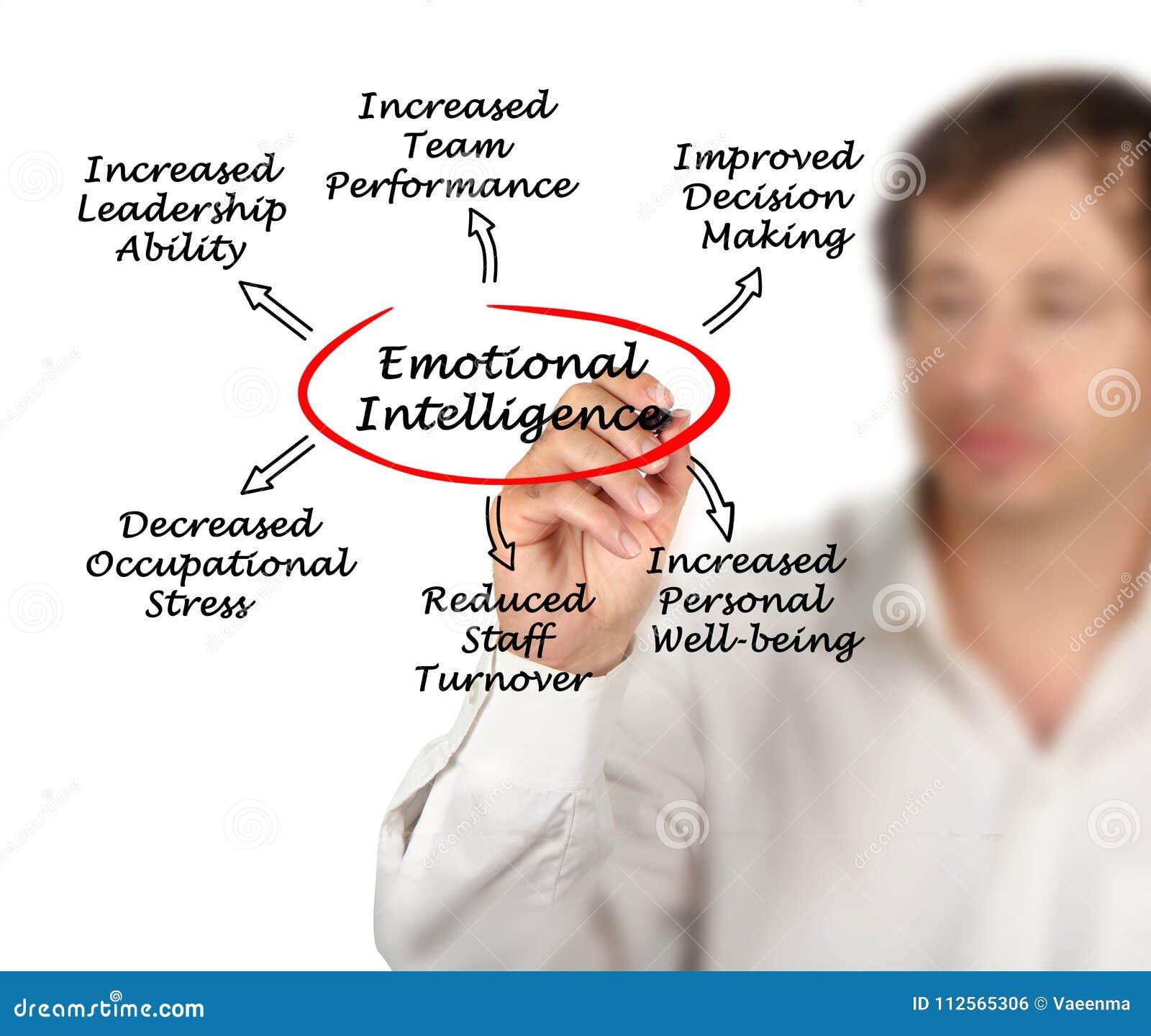 Fördelar av emotionell intelligens