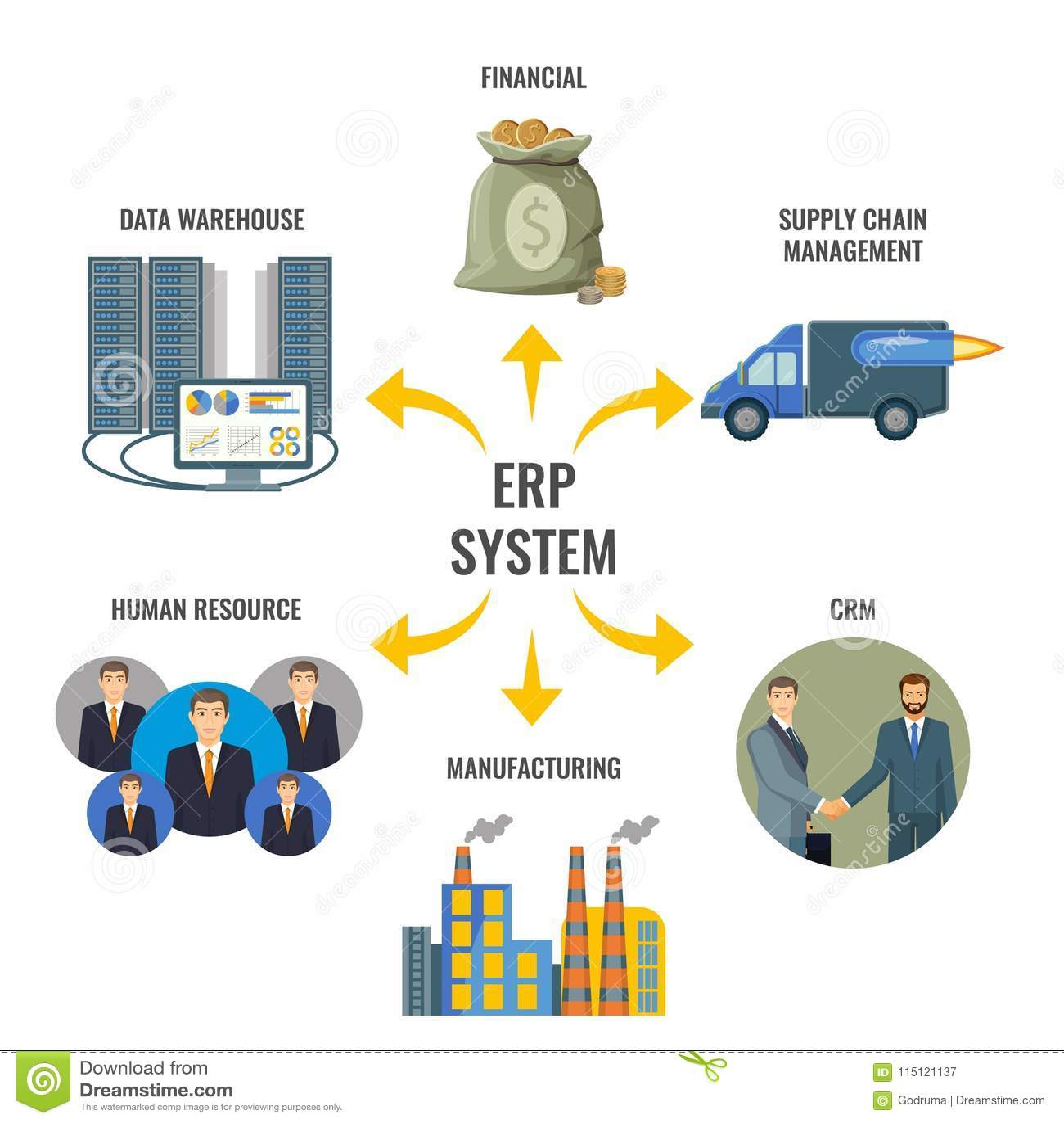 Företagresurs som planerar inbyggd ledning för ERP
