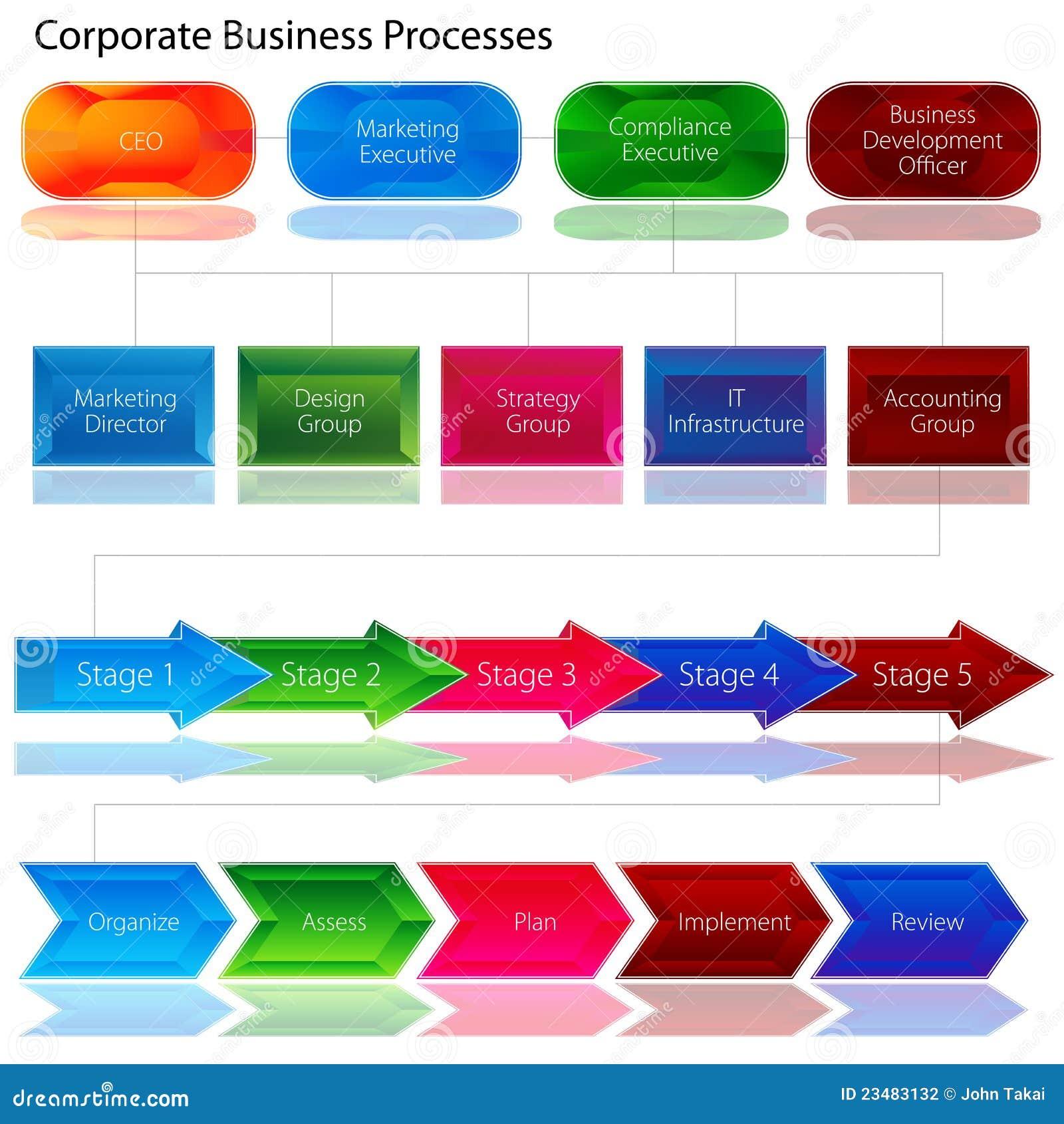 Företags affärsbehandlingsdiagram