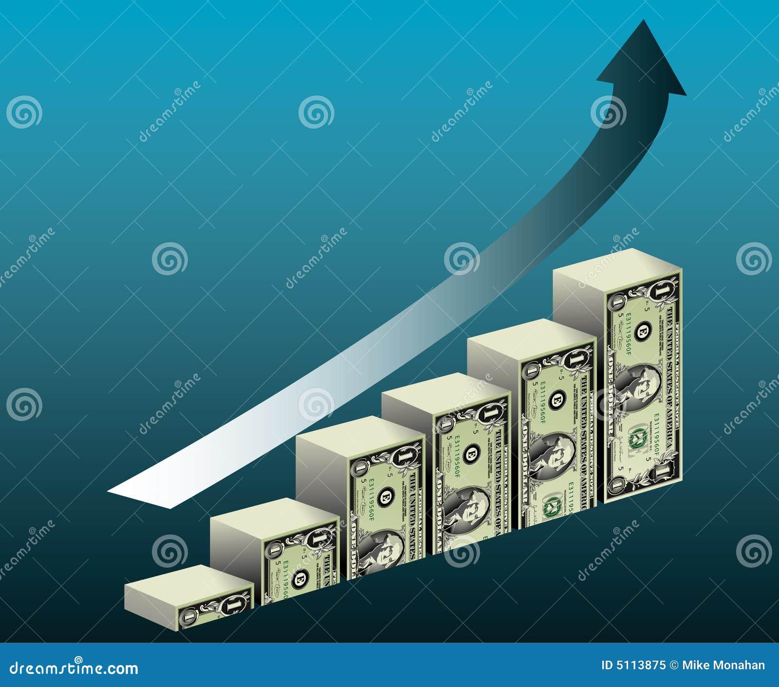 Företags finansiell tillväxt