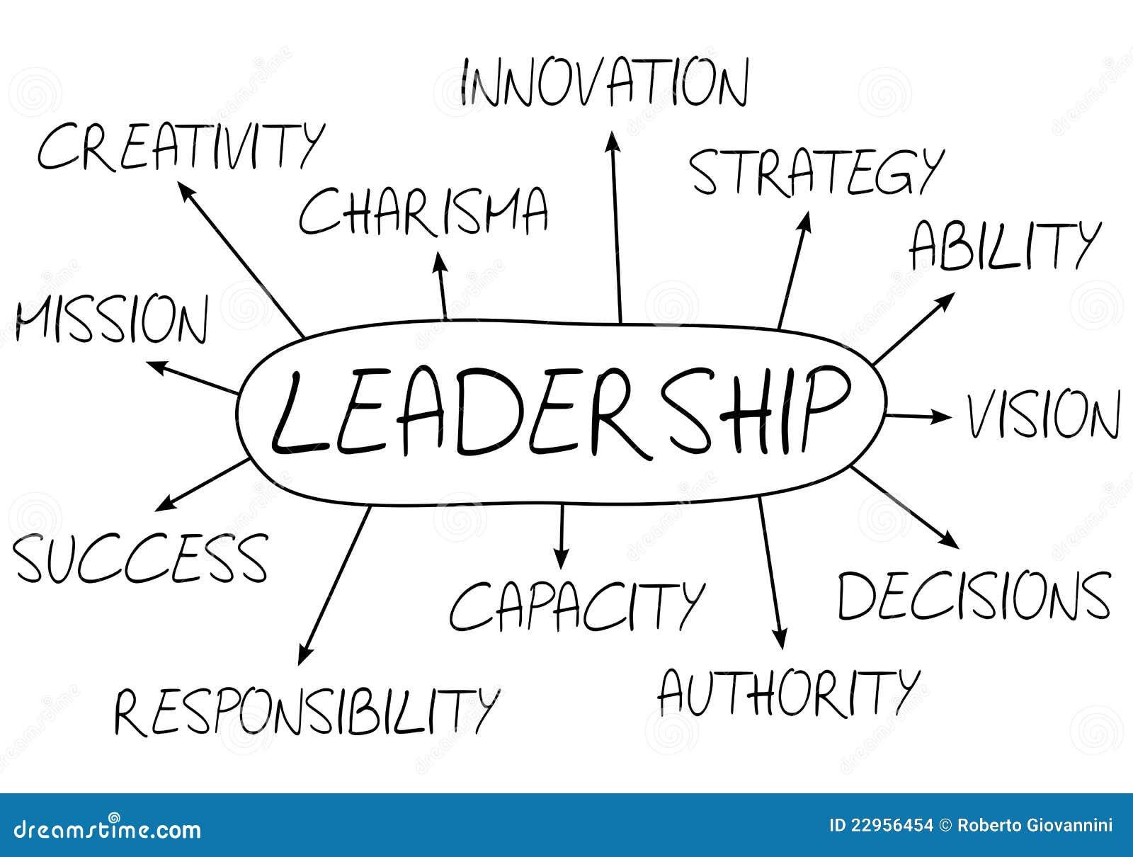 Führung-abstraktes Konzept