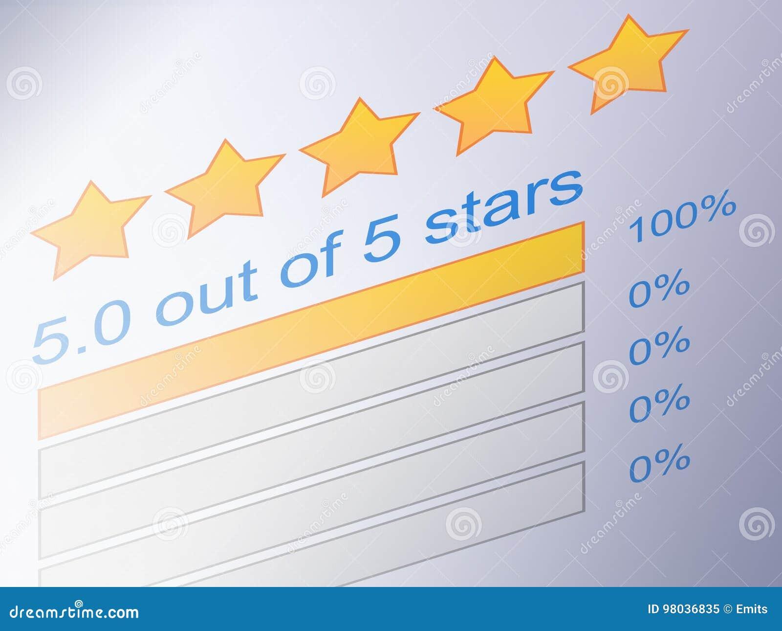 Fünf-Sternebewertungsbericht