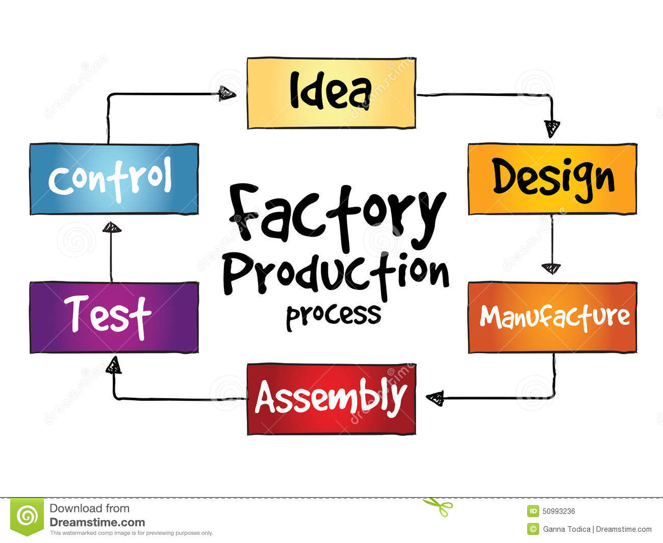 business plan production method