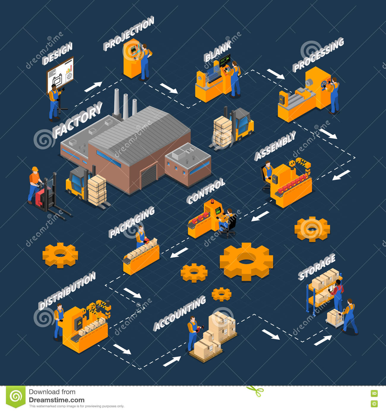 Factory Workers Isometric Flowchart