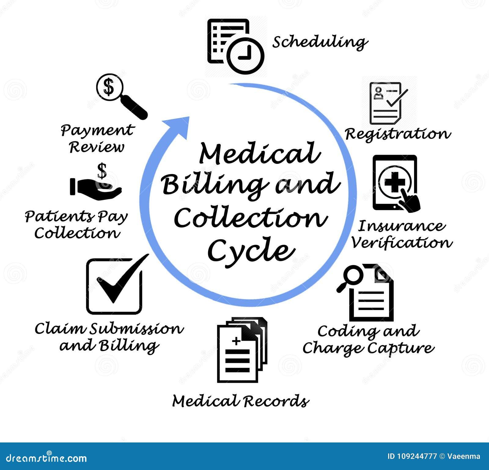 Dorable Codificación Médica Y Certificación De Facturación Motivo ...